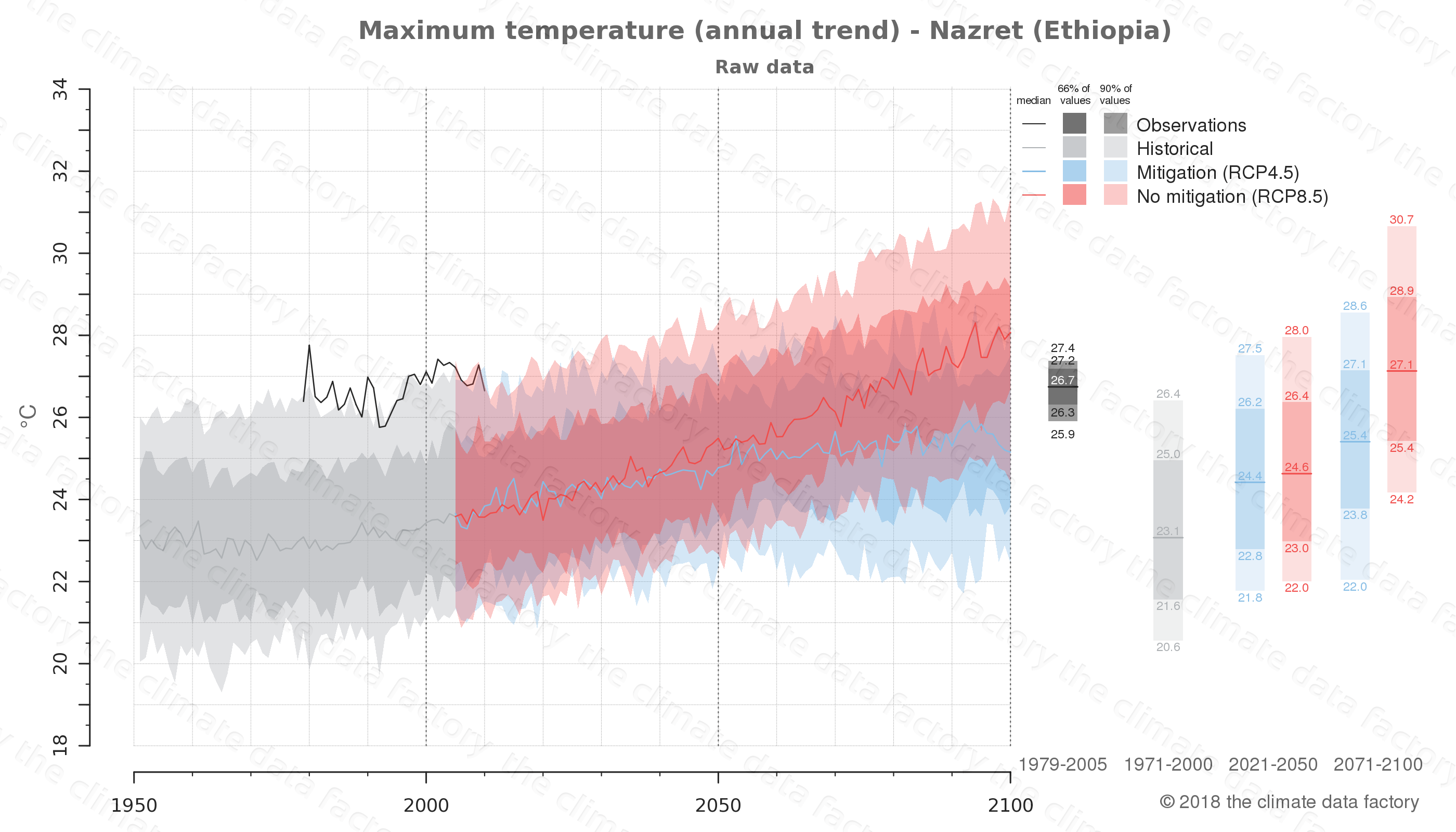 climate change data policy adaptation climate graph city data maximum-temperature nazret ethiopia