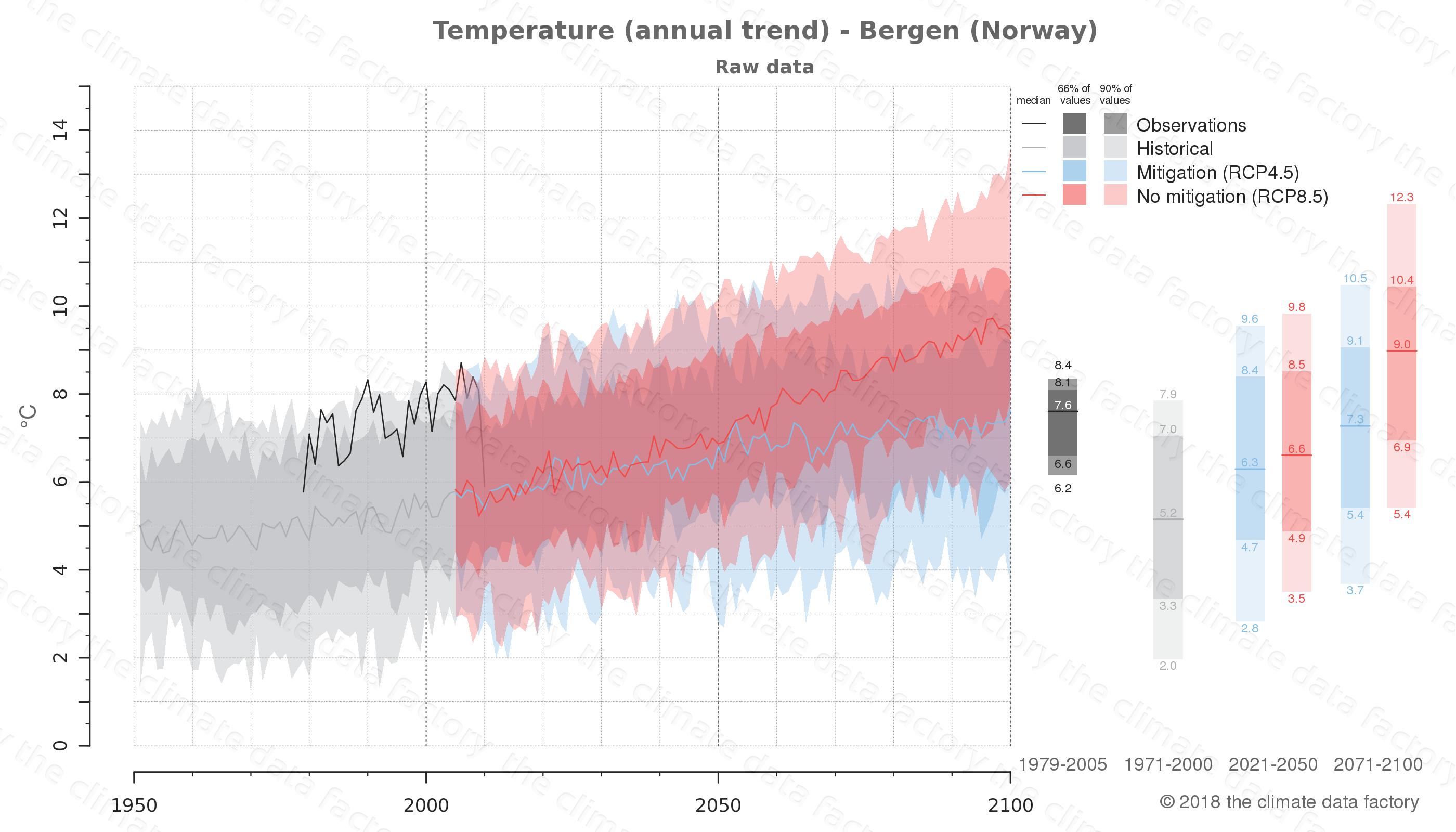temperature over bergen (norway) | climate change data download