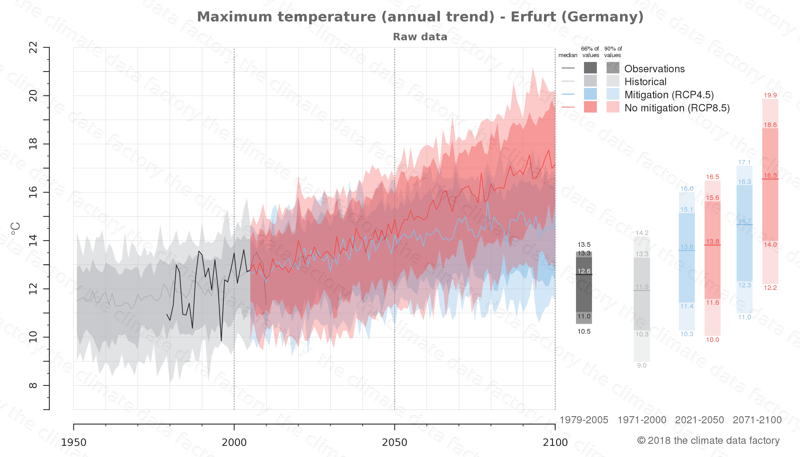 climate change data policy adaptation climate graph city data maximum-temperature erfurt germany