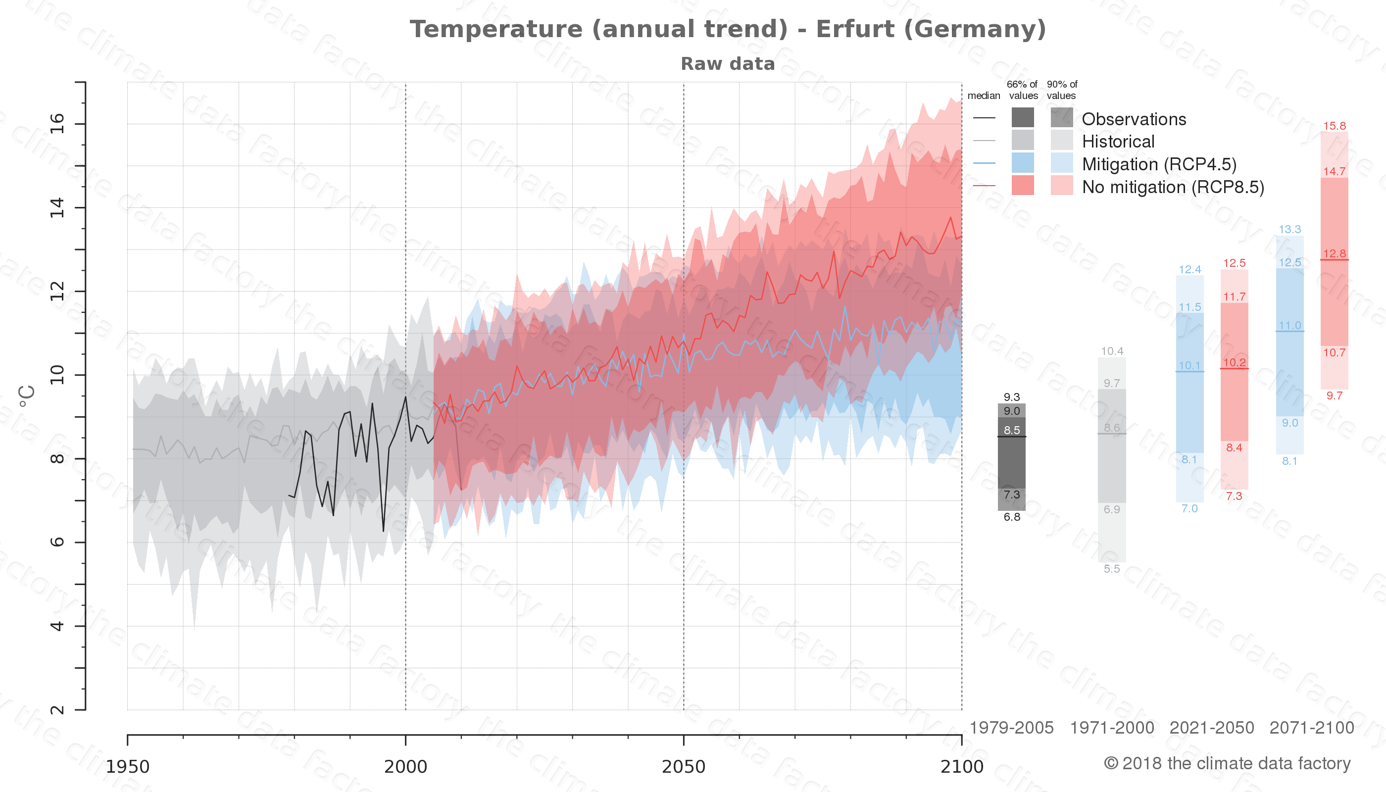 climate change data policy adaptation climate graph city data temperature erfurt germany