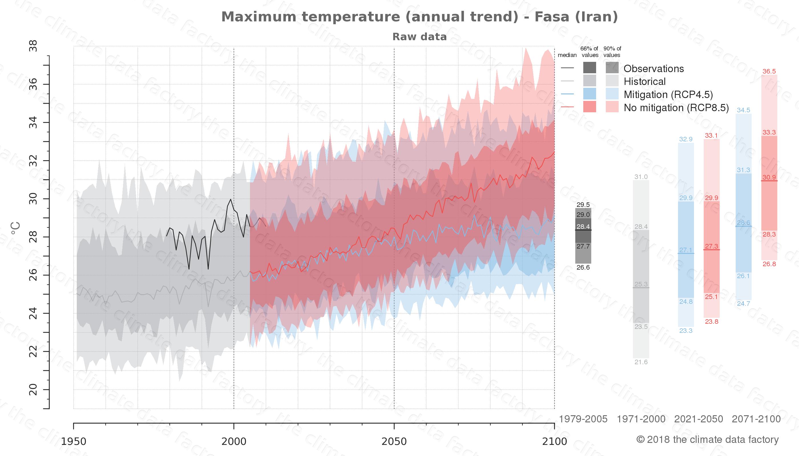 climate change data policy adaptation climate graph city data maximum-temperature fasa iran
