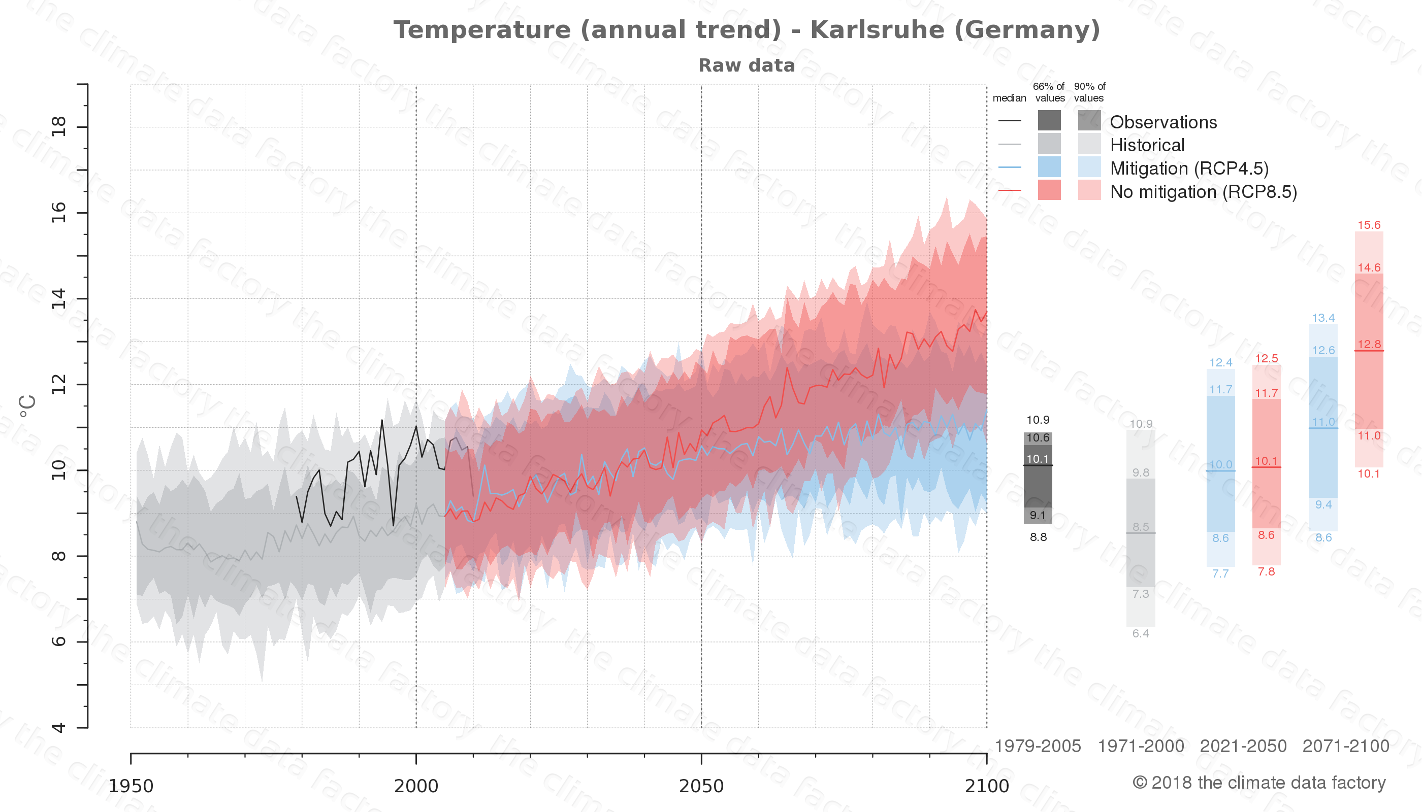climate change data policy adaptation climate graph city data temperature karlsruhe germany