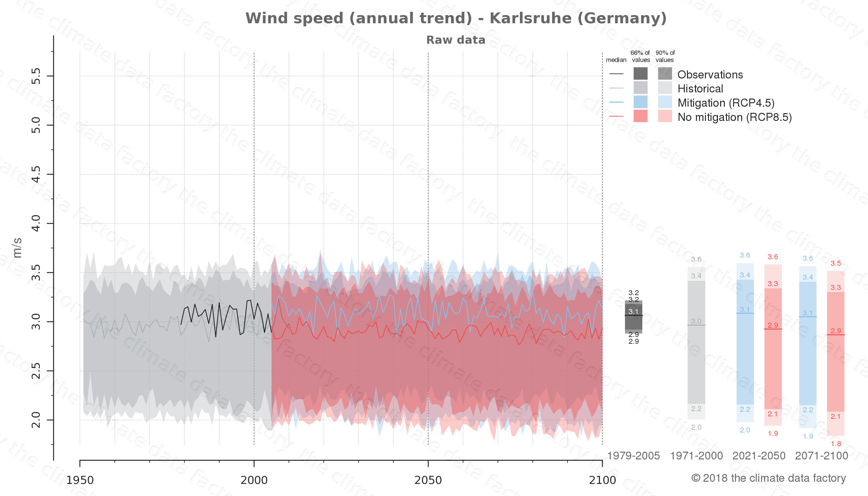 climate change data policy adaptation climate graph city data wind-speed karlsruhe germany