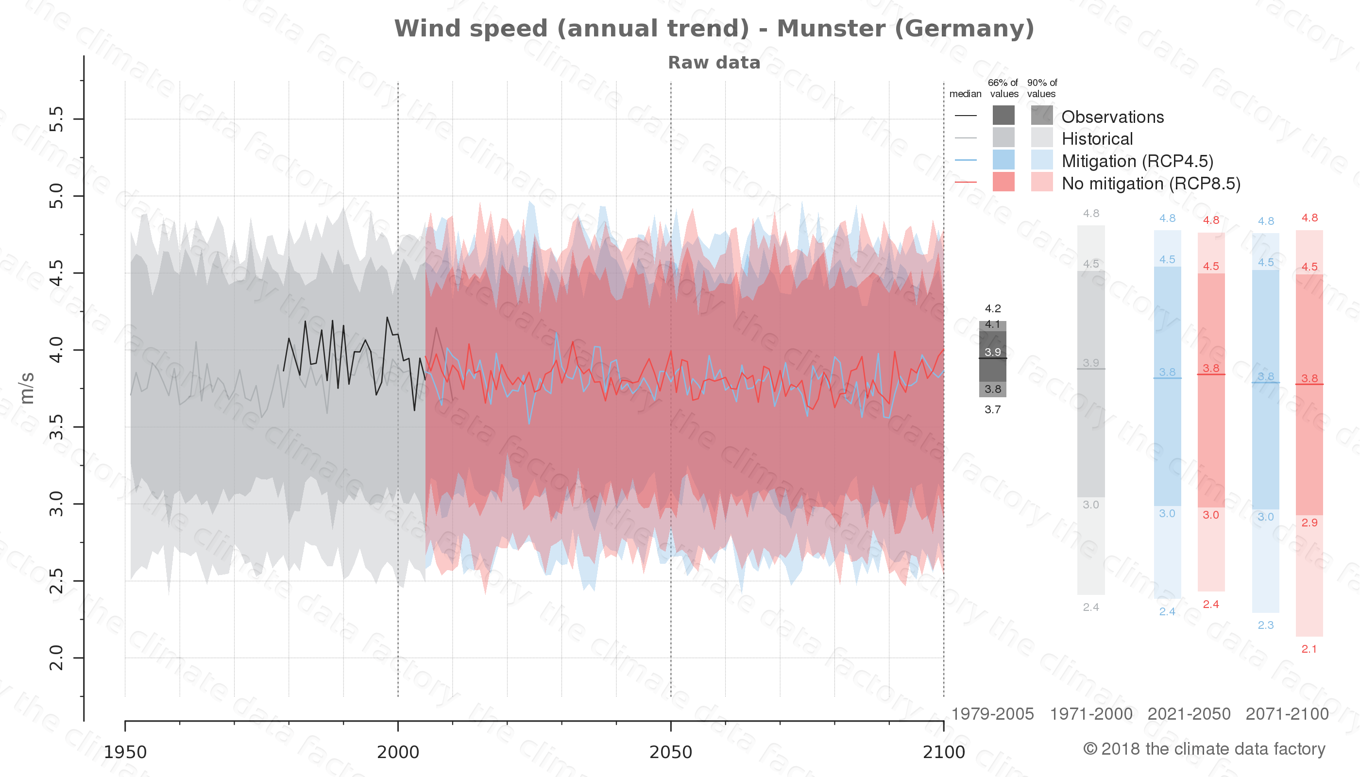 climate change data policy adaptation climate graph city data wind-speed munster germany