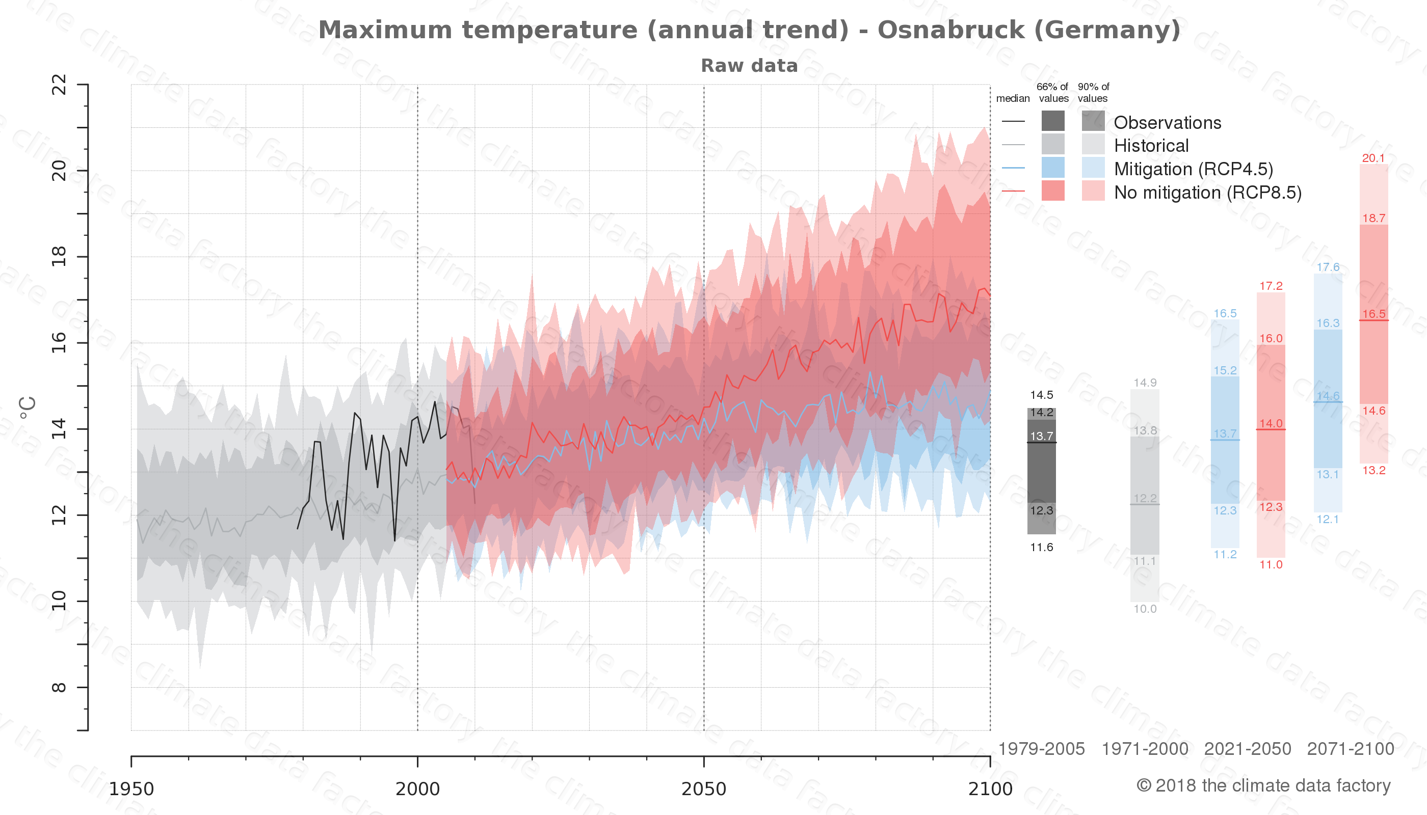 climate change data policy adaptation climate graph city data maximum-temperature osnabruck germany