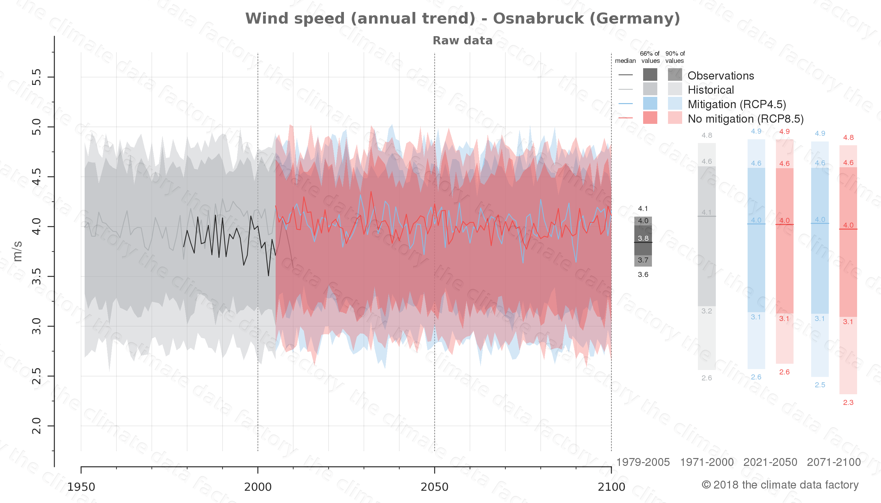 climate change data policy adaptation climate graph city data wind-speed osnabruck germany