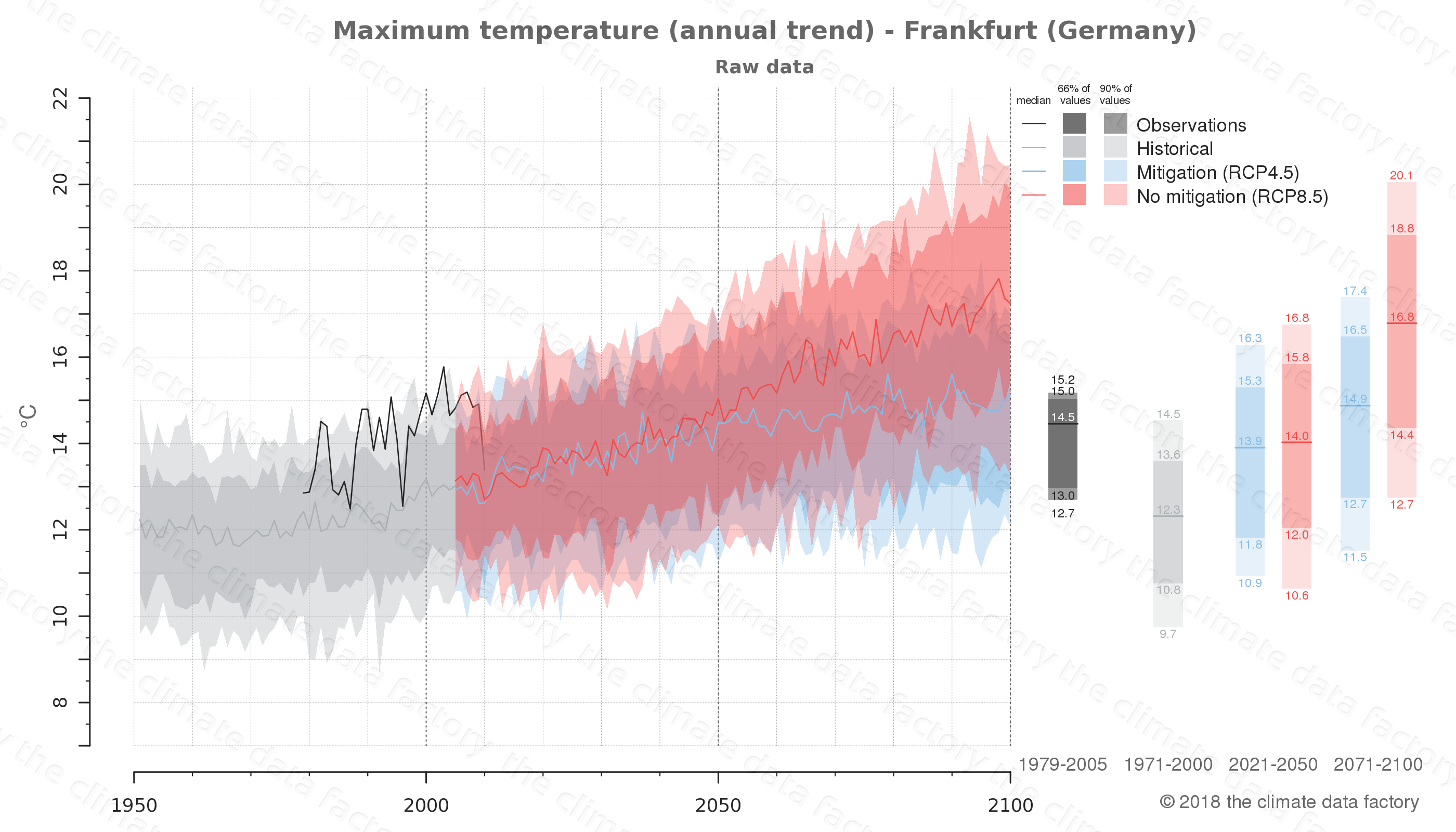 climate change data policy adaptation climate graph city data maximum-temperature frankfurt germany