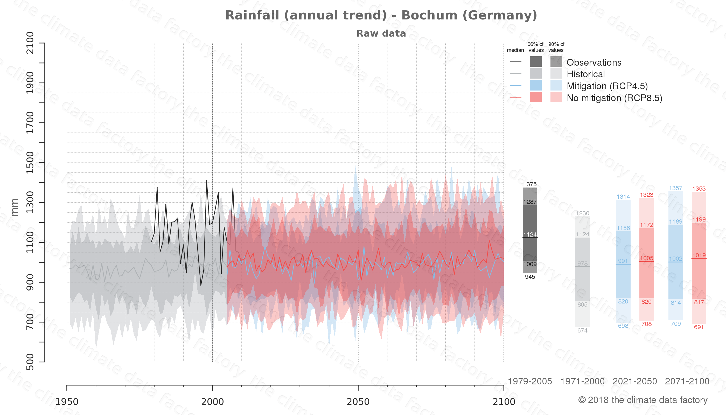 climate change data policy adaptation climate graph city data rainfall bochum germany