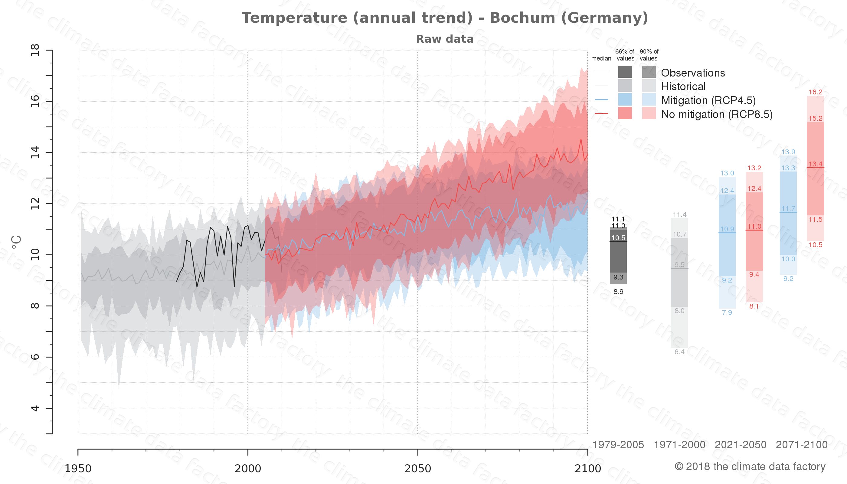 climate change data policy adaptation climate graph city data temperature bochum germany
