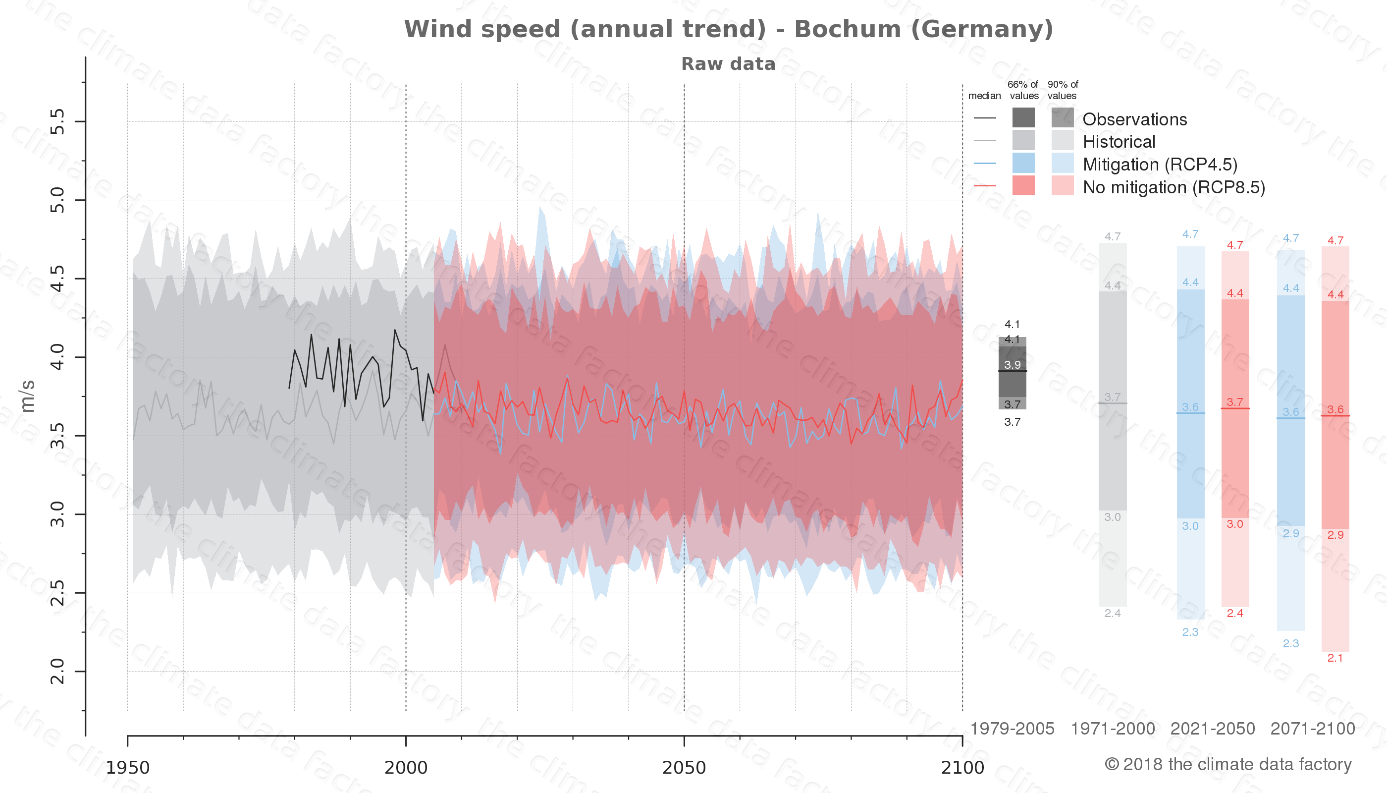 climate change data policy adaptation climate graph city data wind-speed bochum germany