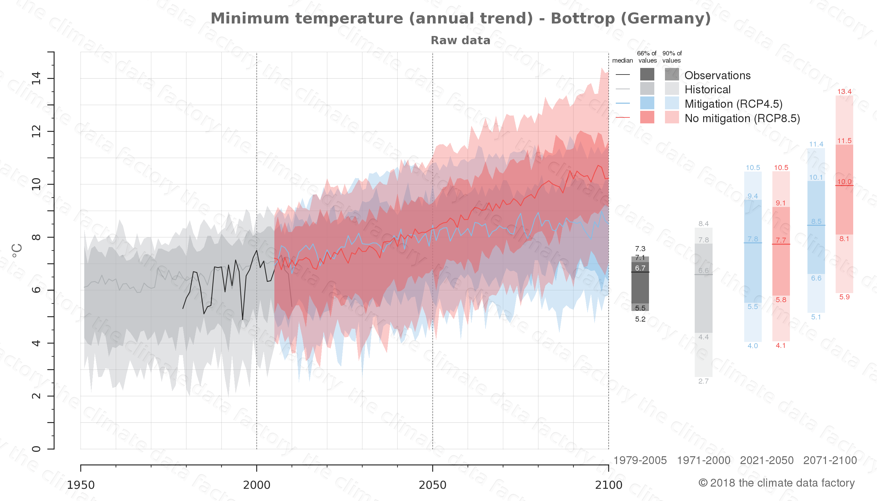 climate change data policy adaptation climate graph city data minimum-temperature bottrop germany