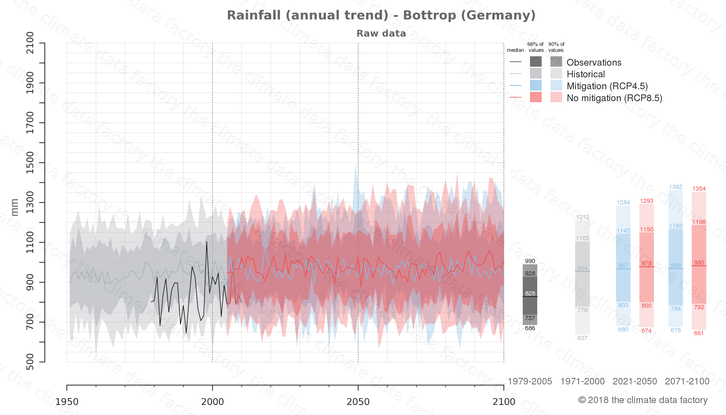 climate change data policy adaptation climate graph city data rainfall bottrop germany