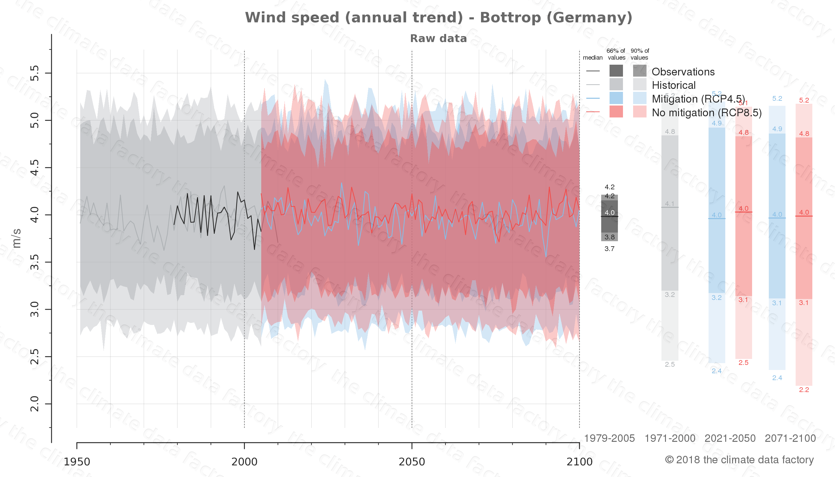 climate change data policy adaptation climate graph city data wind-speed bottrop germany