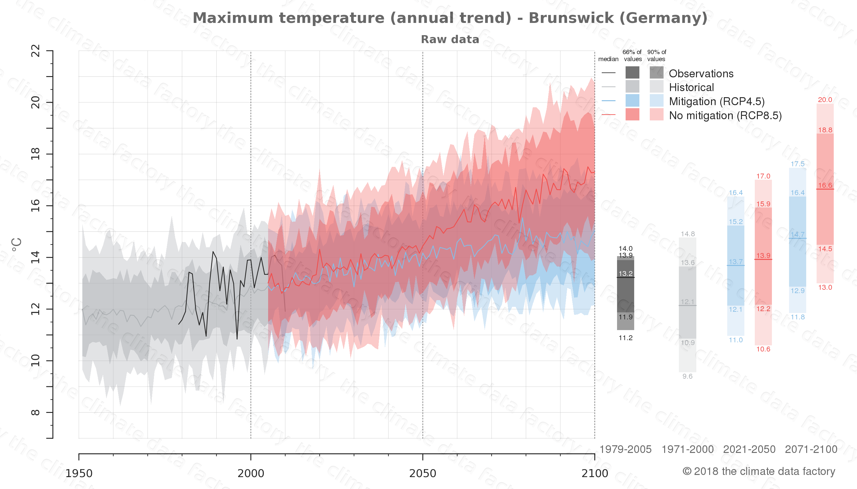 climate change data policy adaptation climate graph city data maximum-temperature brunswick germany