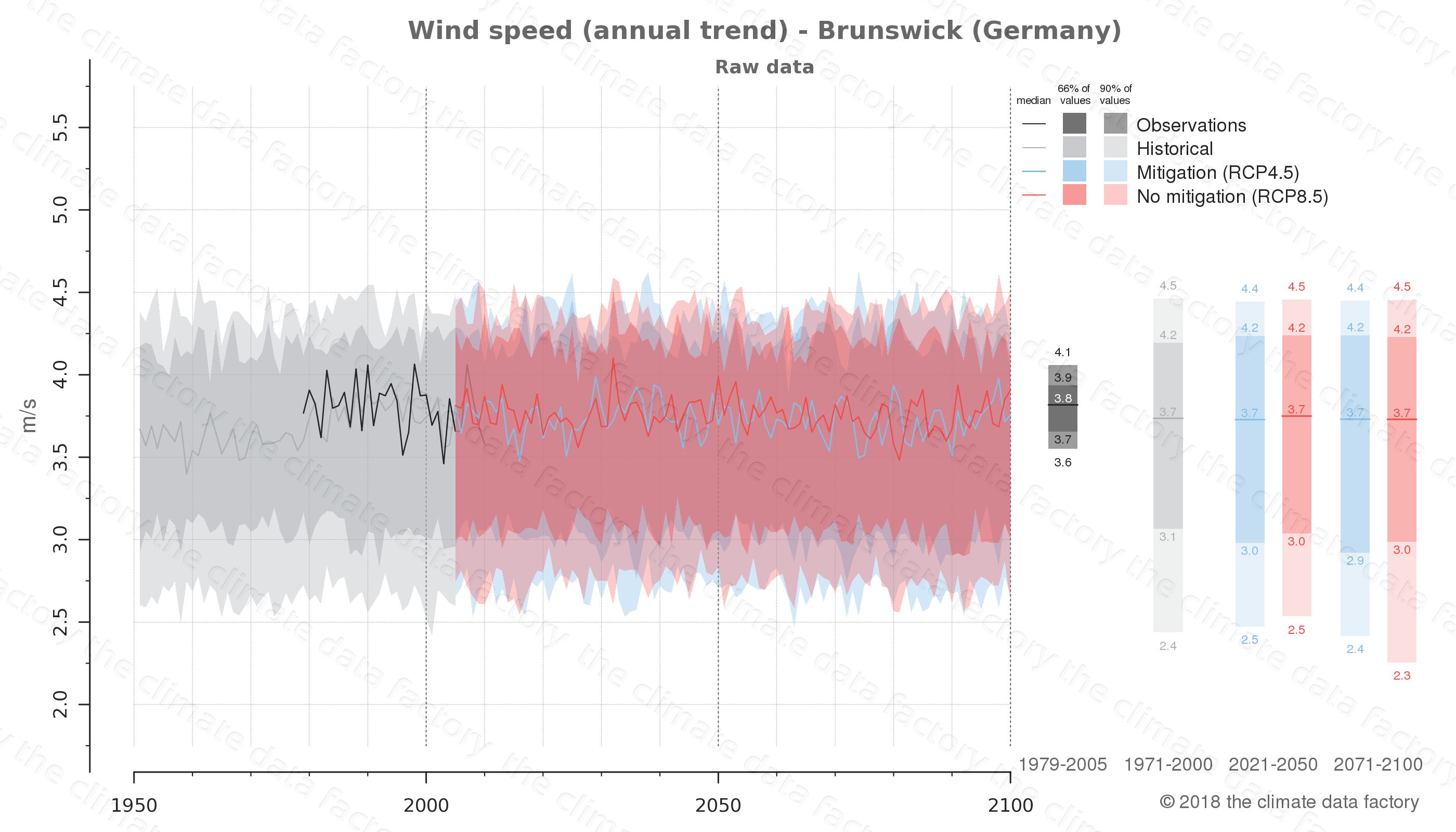 climate change data policy adaptation climate graph city data wind-speed brunswick germany