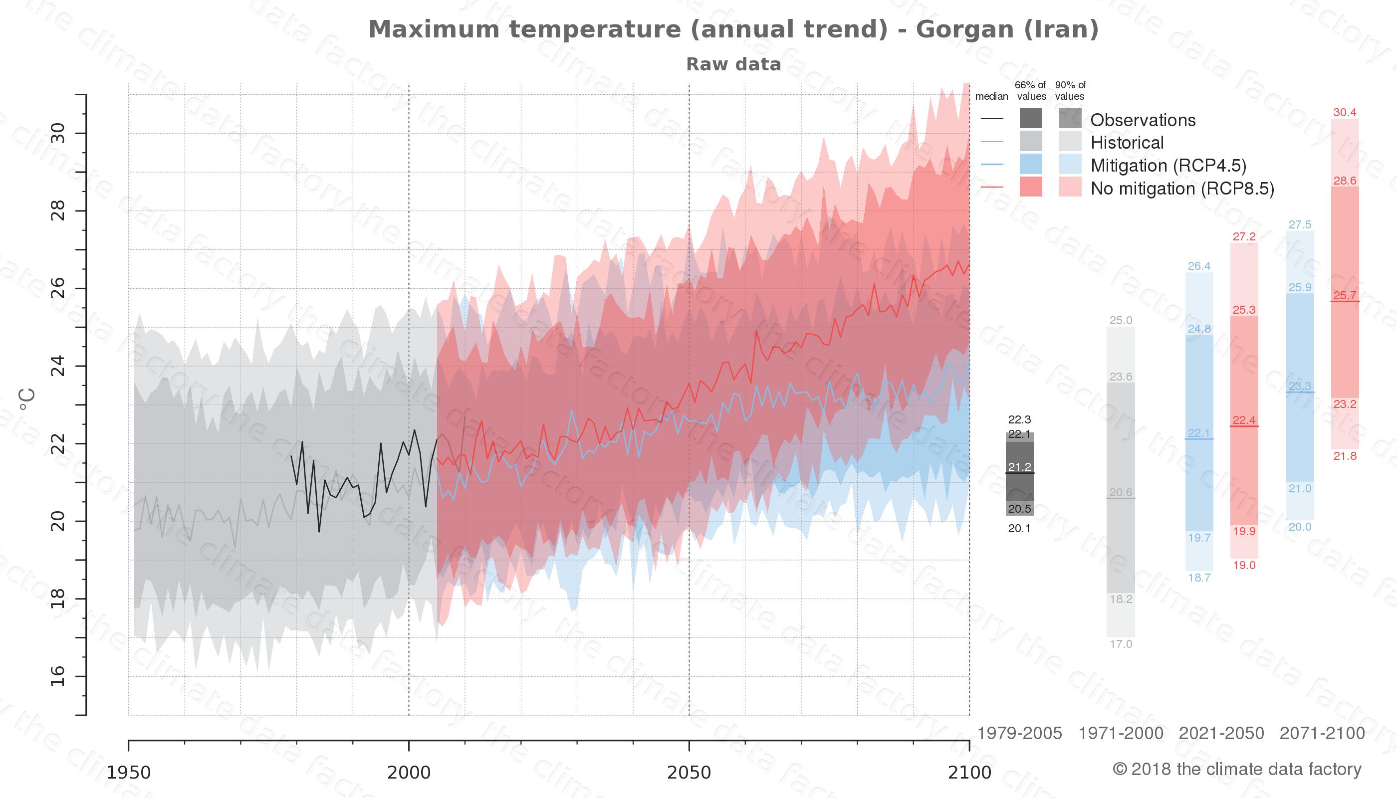 climate change data policy adaptation climate graph city data maximum-temperature gorgan iran