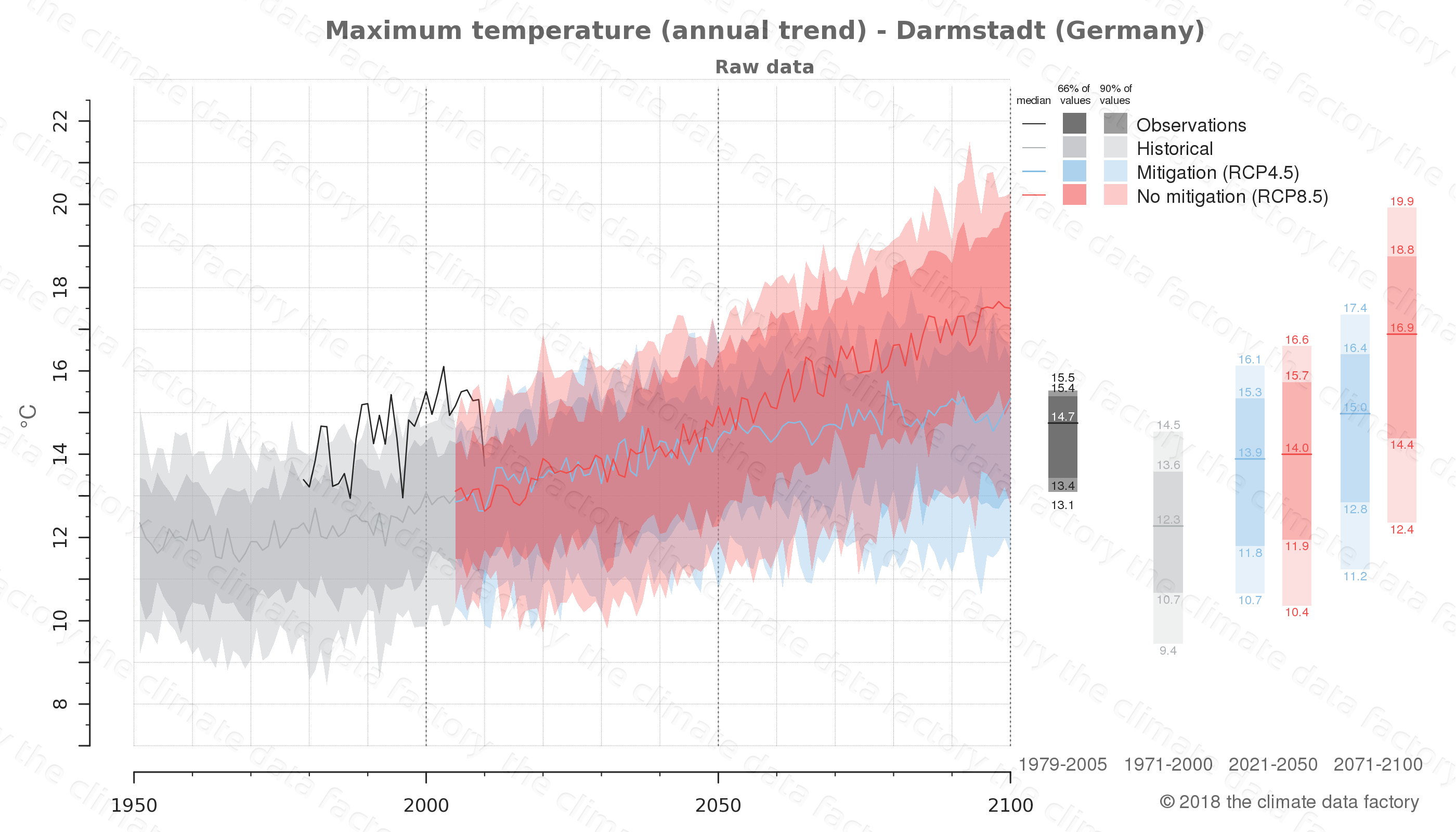 climate change data policy adaptation climate graph city data maximum-temperature darmstadt germany