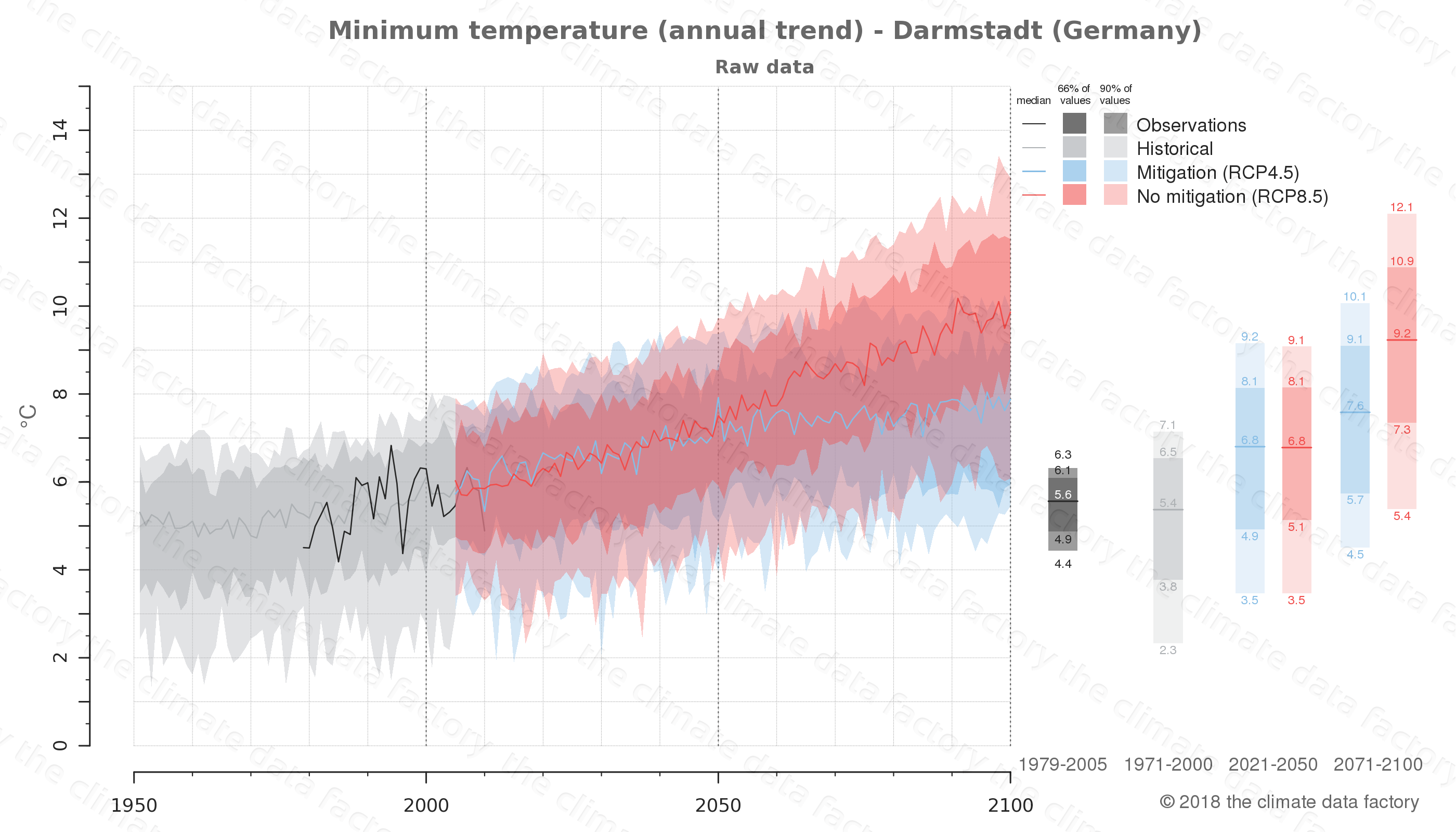 climate change data policy adaptation climate graph city data minimum-temperature darmstadt germany