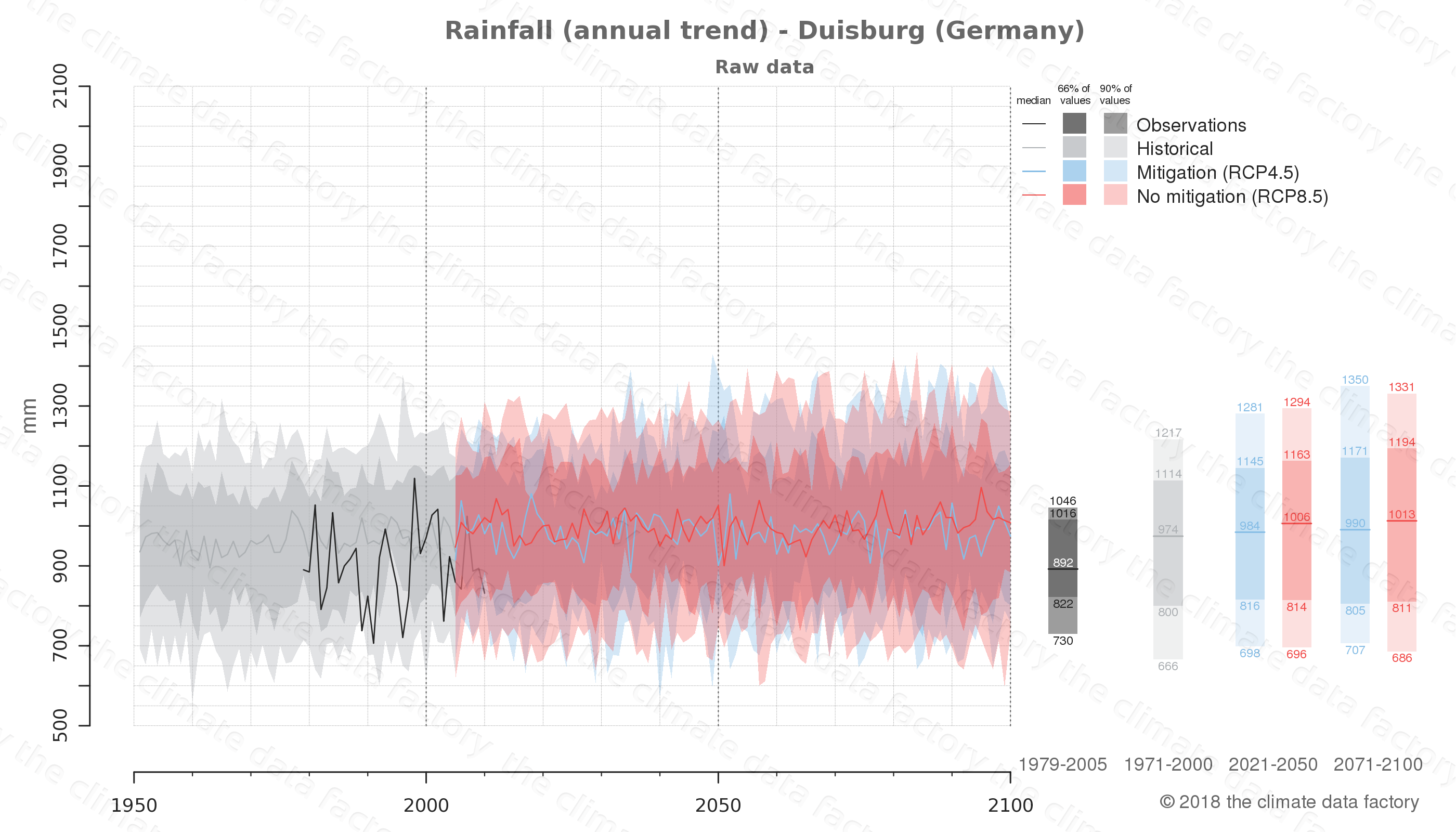 climate change data policy adaptation climate graph city data rainfall duisburg germany