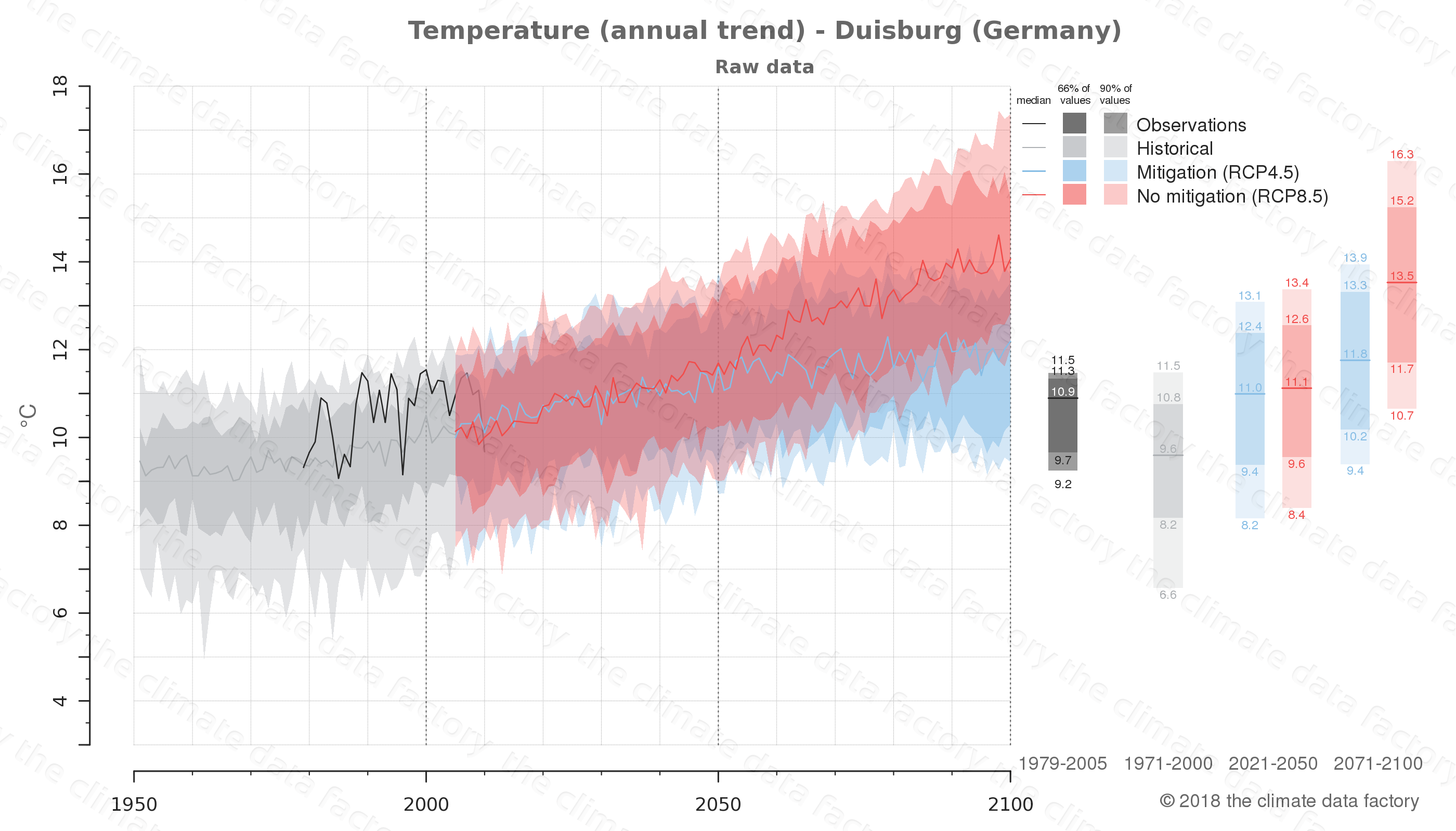 climate change data policy adaptation climate graph city data temperature duisburg germany