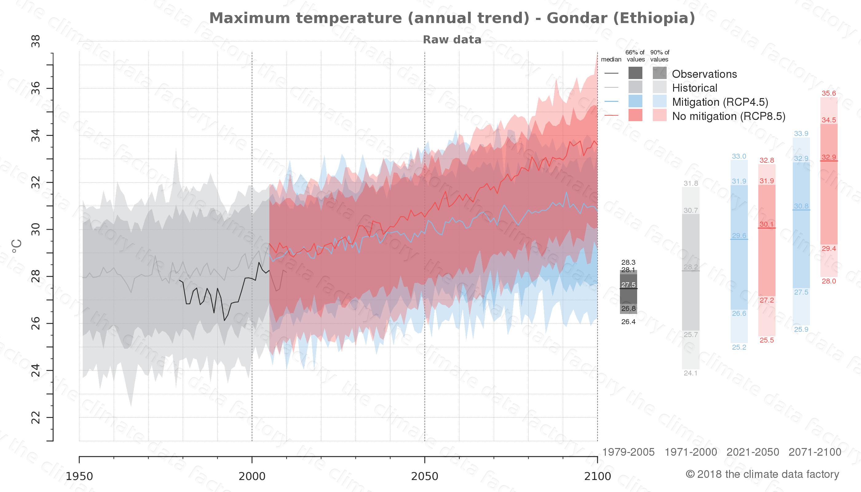 climate change data policy adaptation climate graph city data maximum-temperature gondar ethiopia