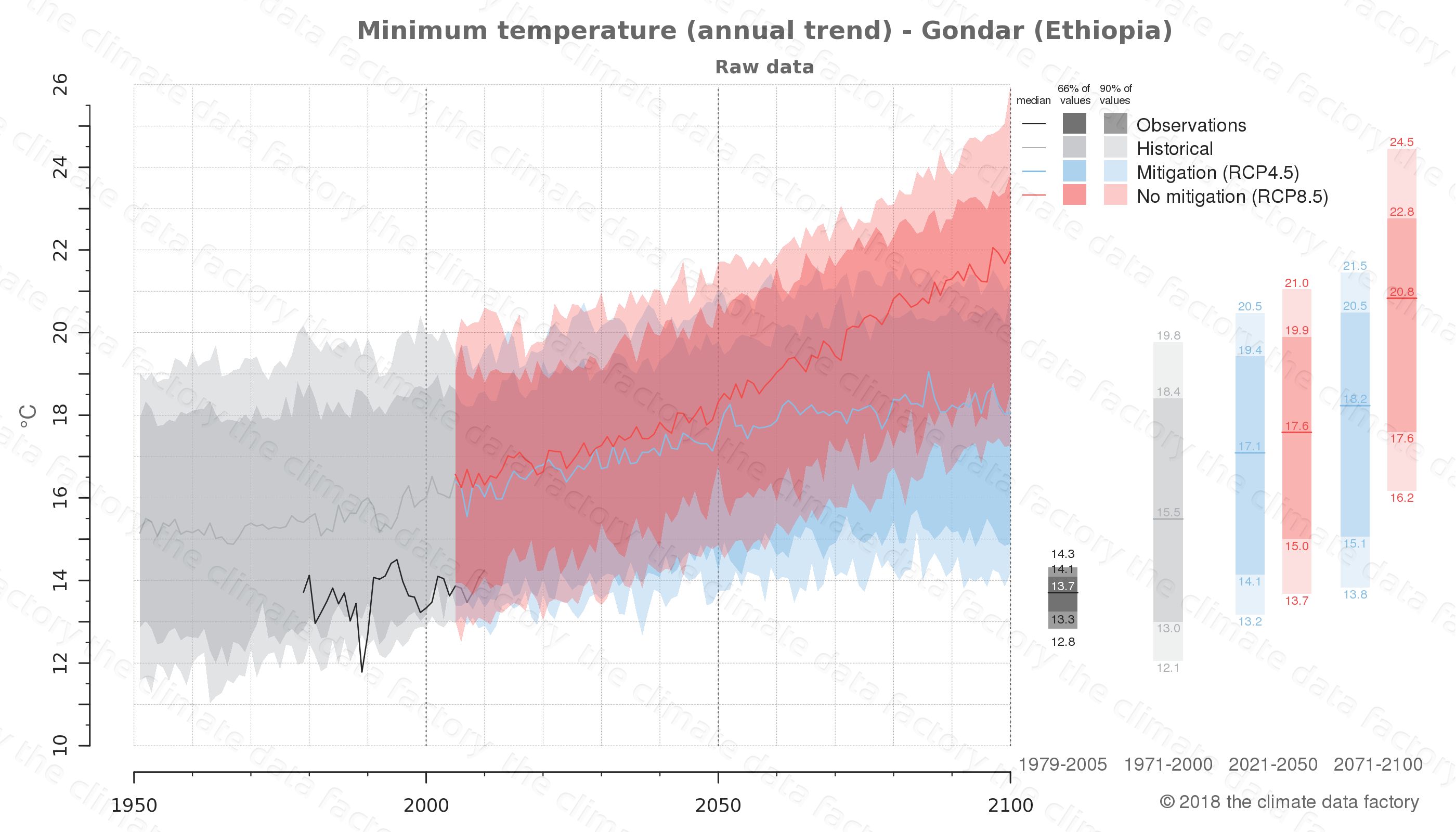 climate change data policy adaptation climate graph city data minimum-temperature gondar ethiopia