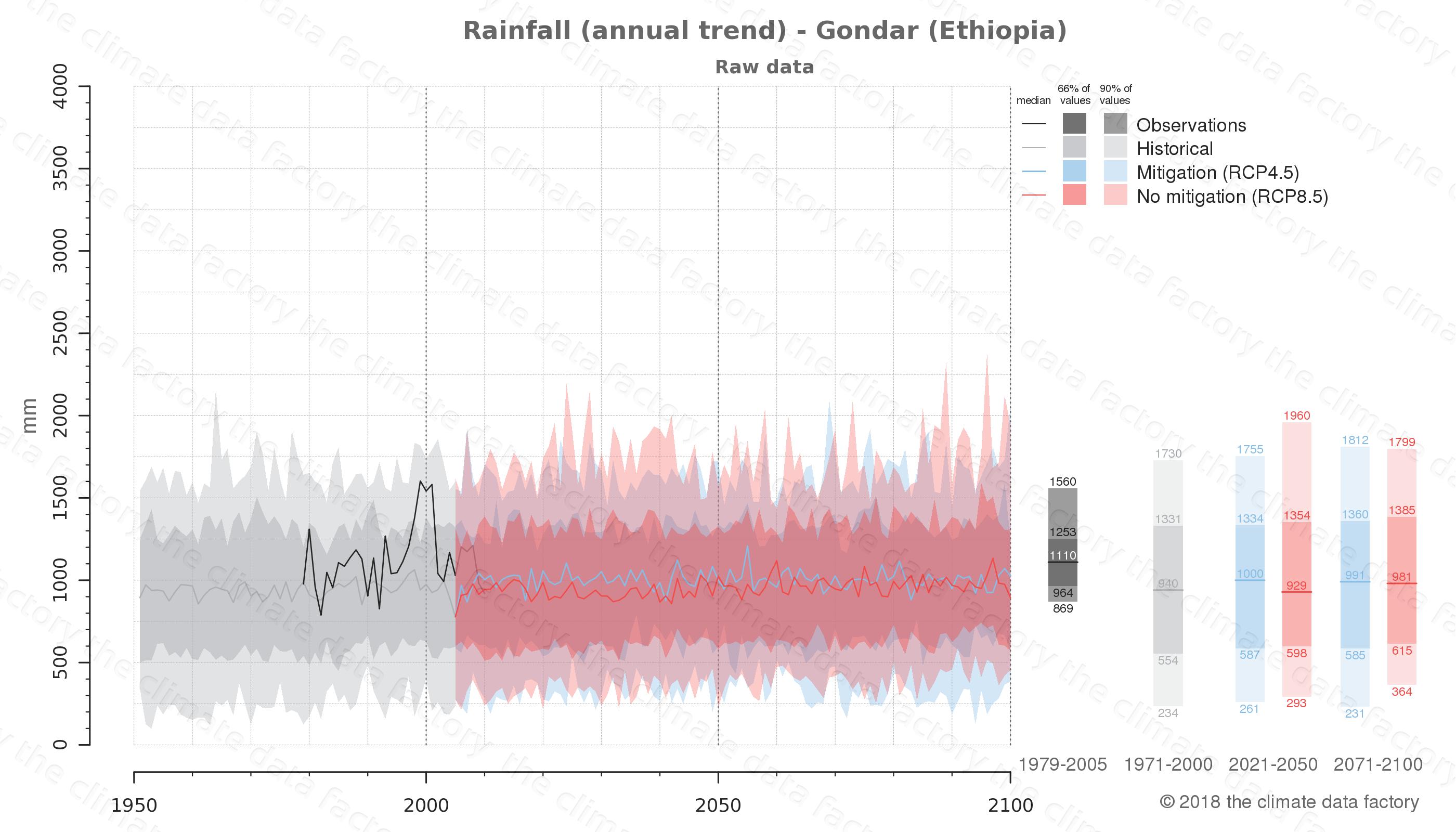 climate change data policy adaptation climate graph city data rainfall gondar ethiopia