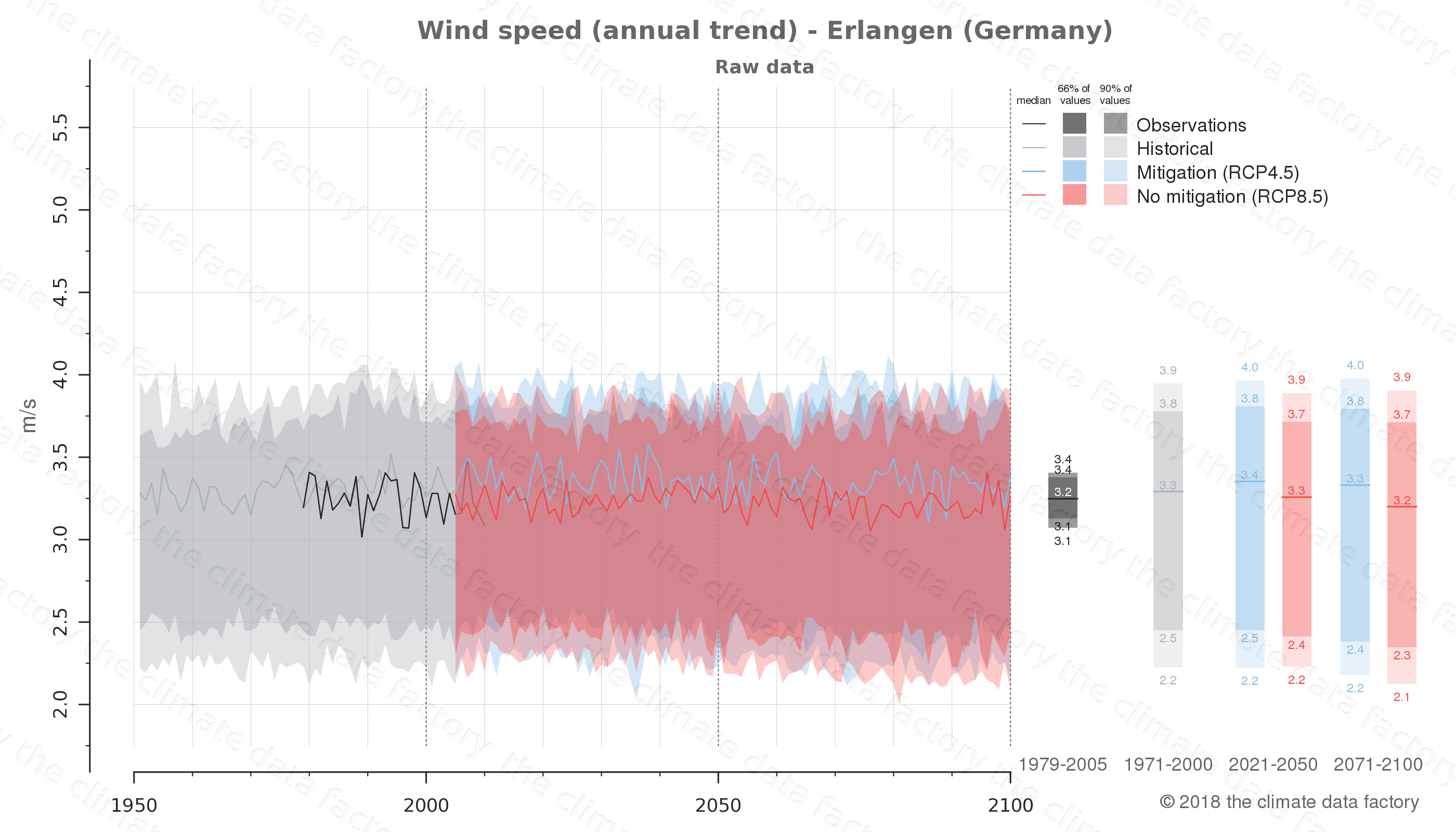 climate change data policy adaptation climate graph city data wind-speed erlangen germany