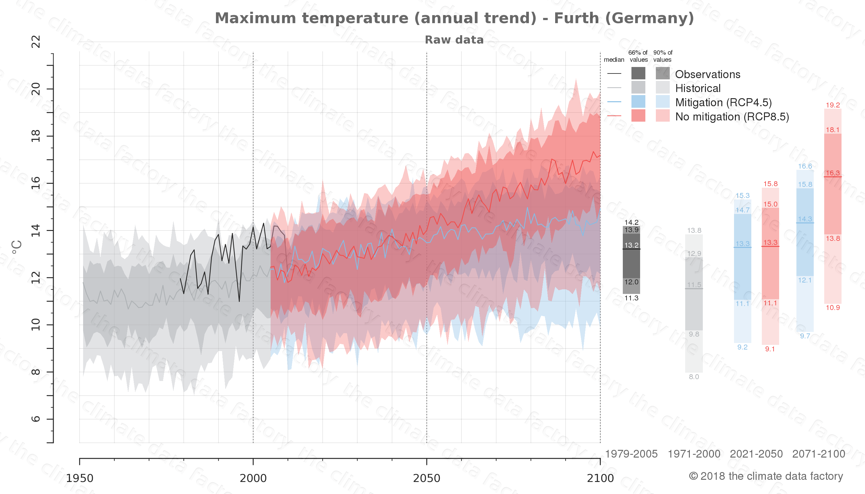 climate change data policy adaptation climate graph city data maximum-temperature furth germany