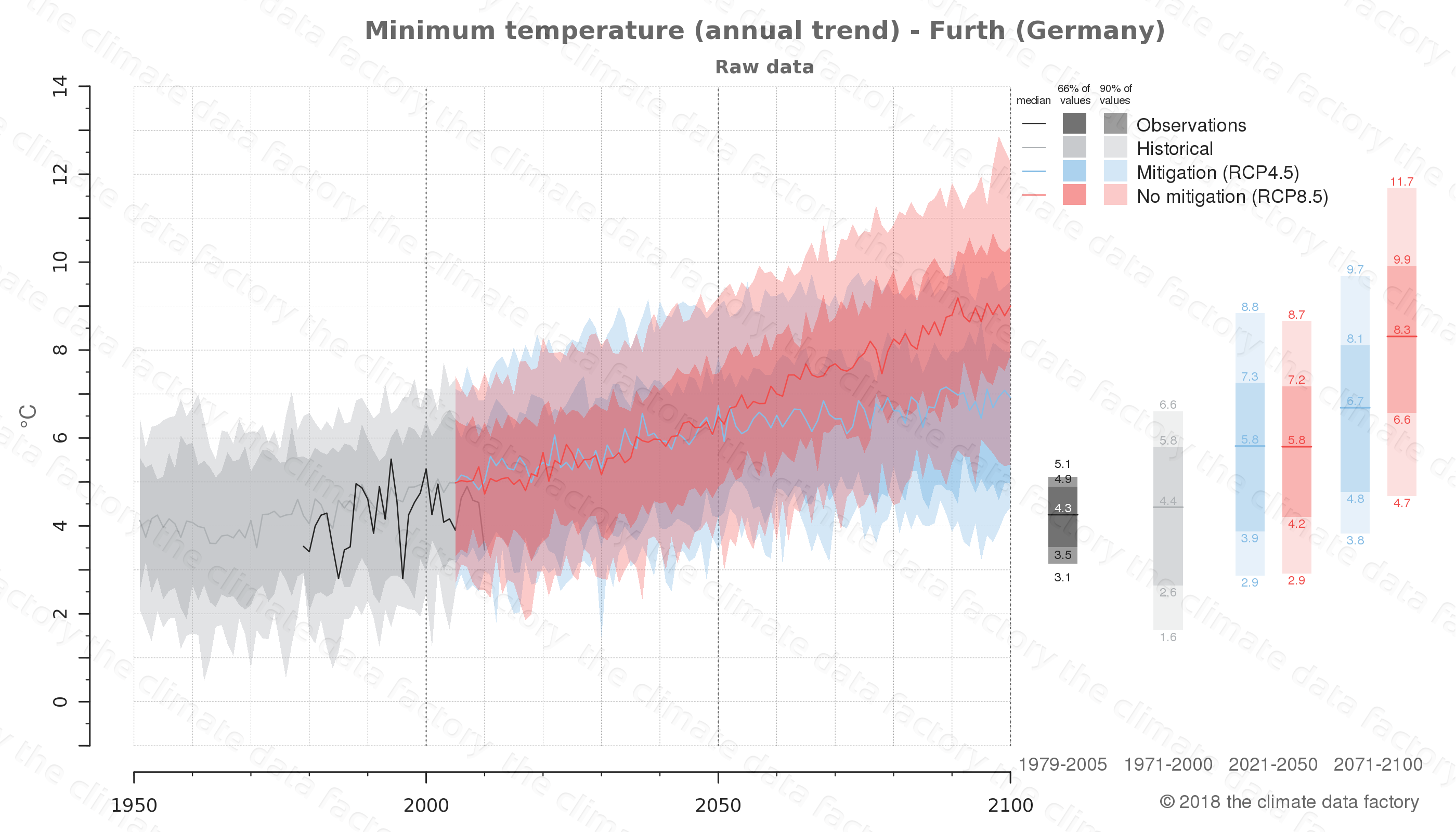 climate change data policy adaptation climate graph city data minimum-temperature furth germany