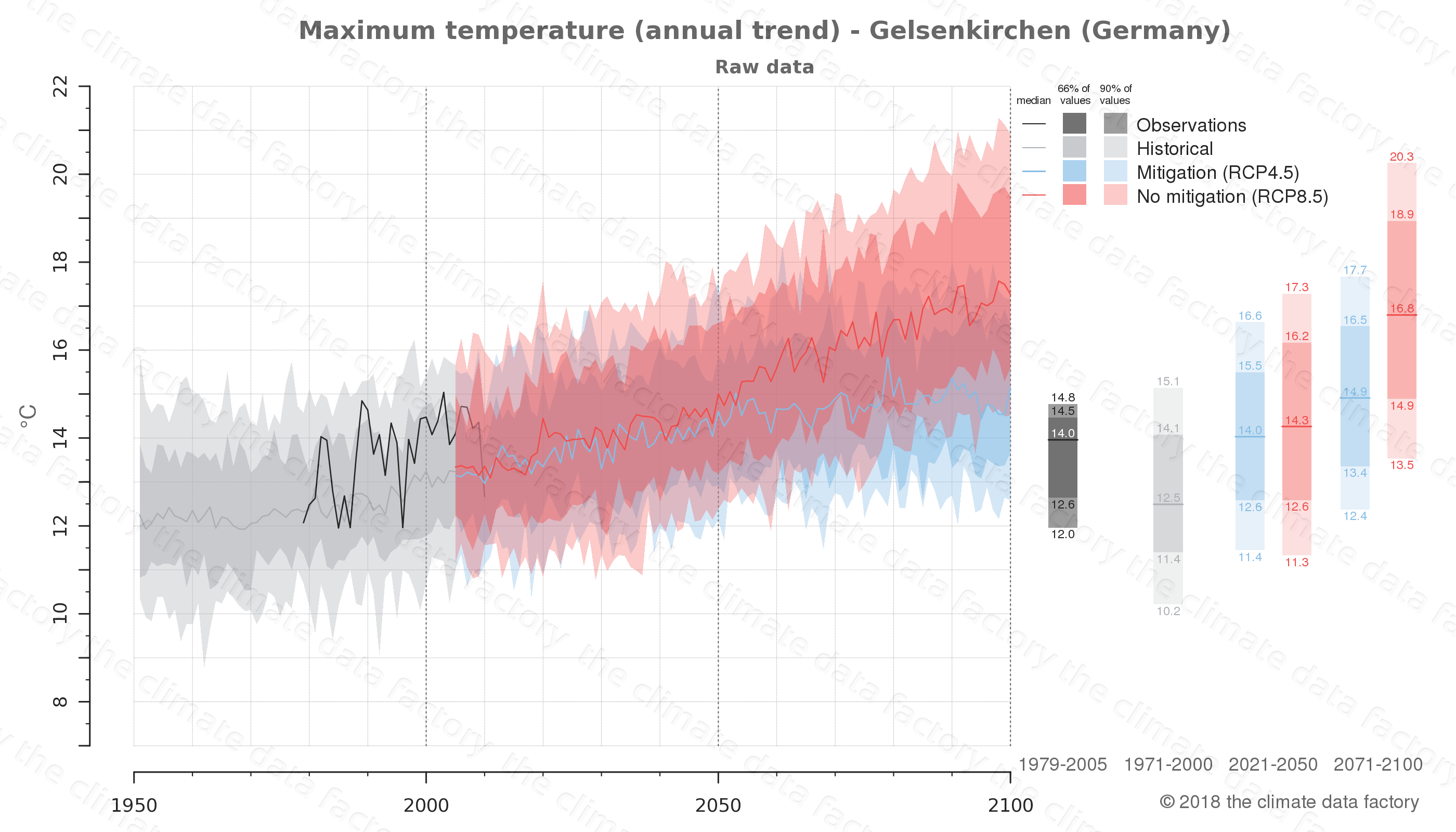 climate change data policy adaptation climate graph city data maximum-temperature gelsenkirchen germany