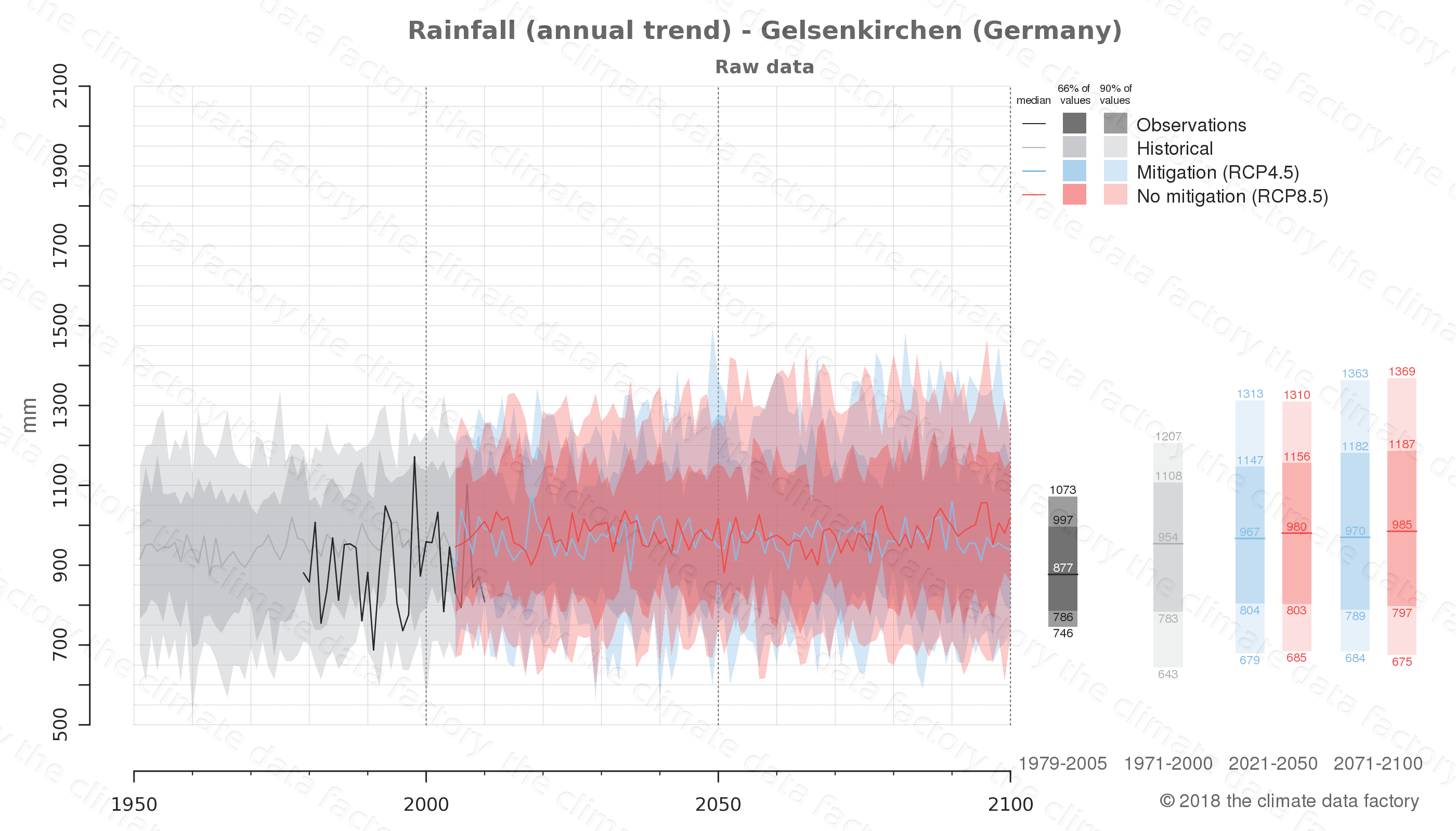 climate change data policy adaptation climate graph city data rainfall gelsenkirchen germany