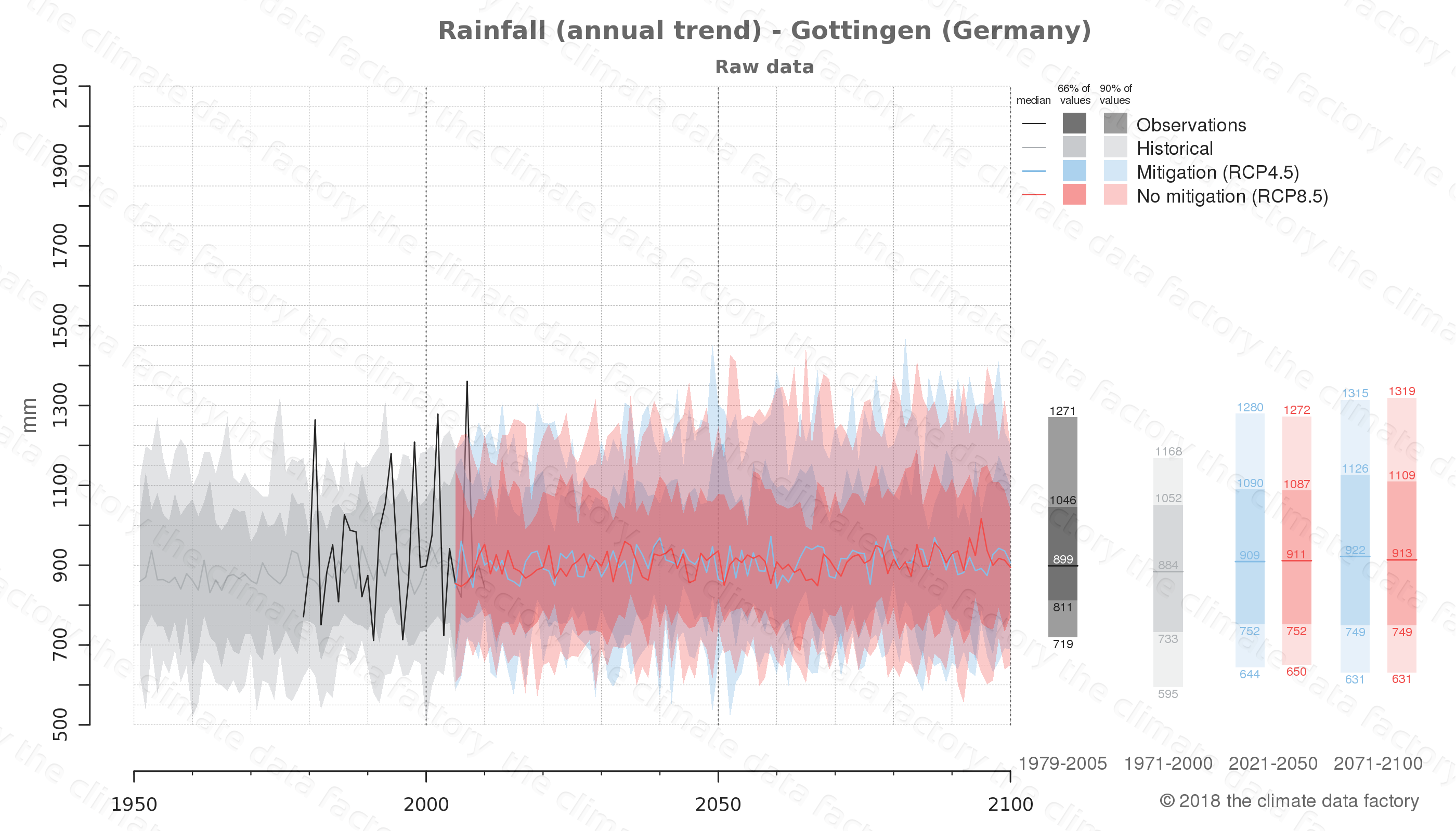 climate change data policy adaptation climate graph city data rainfall gottingen germany