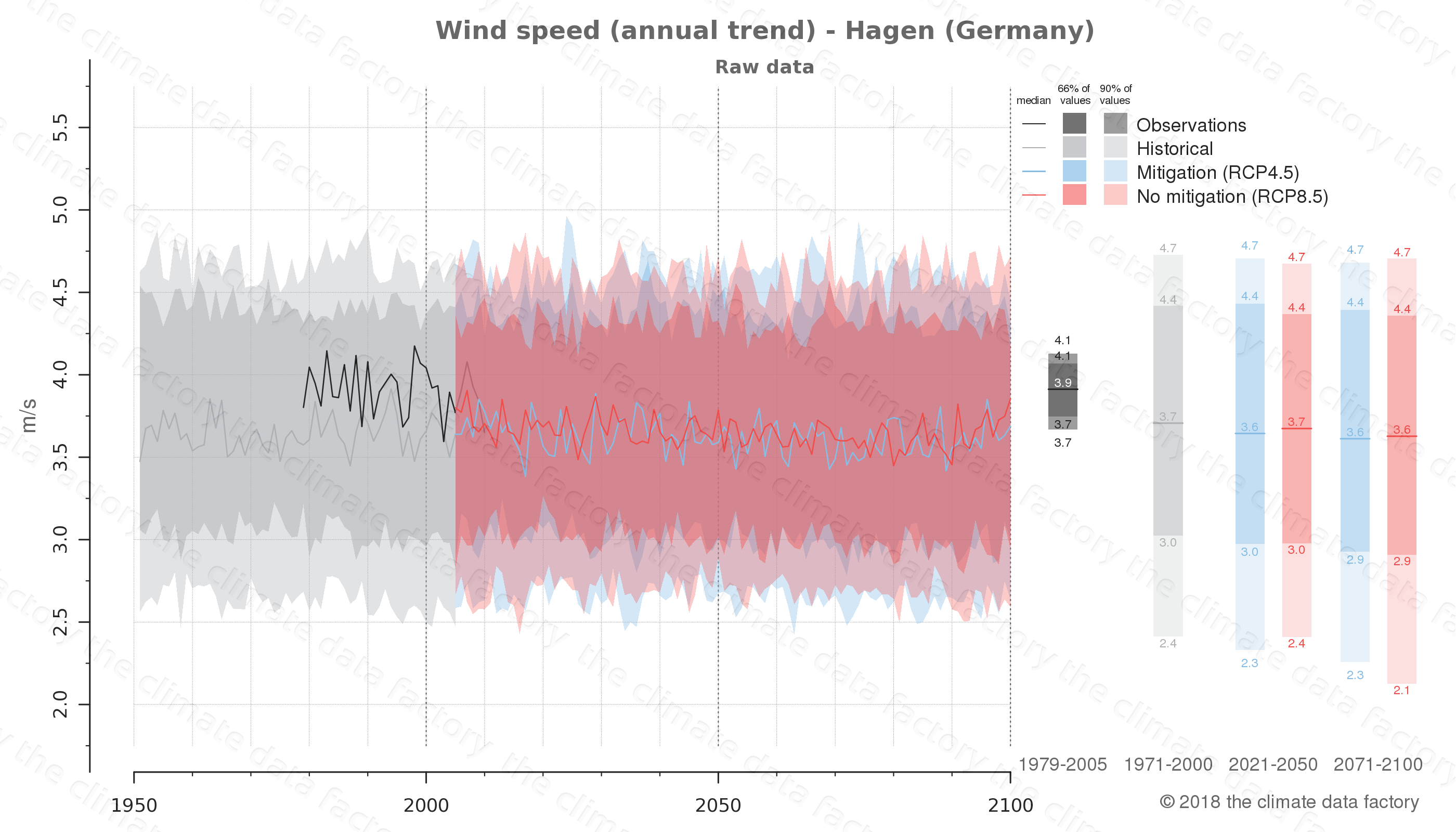 climate change data policy adaptation climate graph city data wind-speed hagen germany