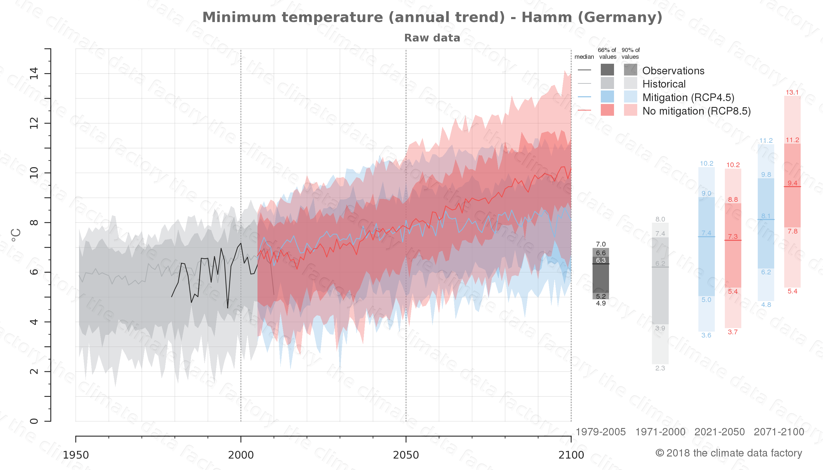 climate change data policy adaptation climate graph city data minimum-temperature hamm germany