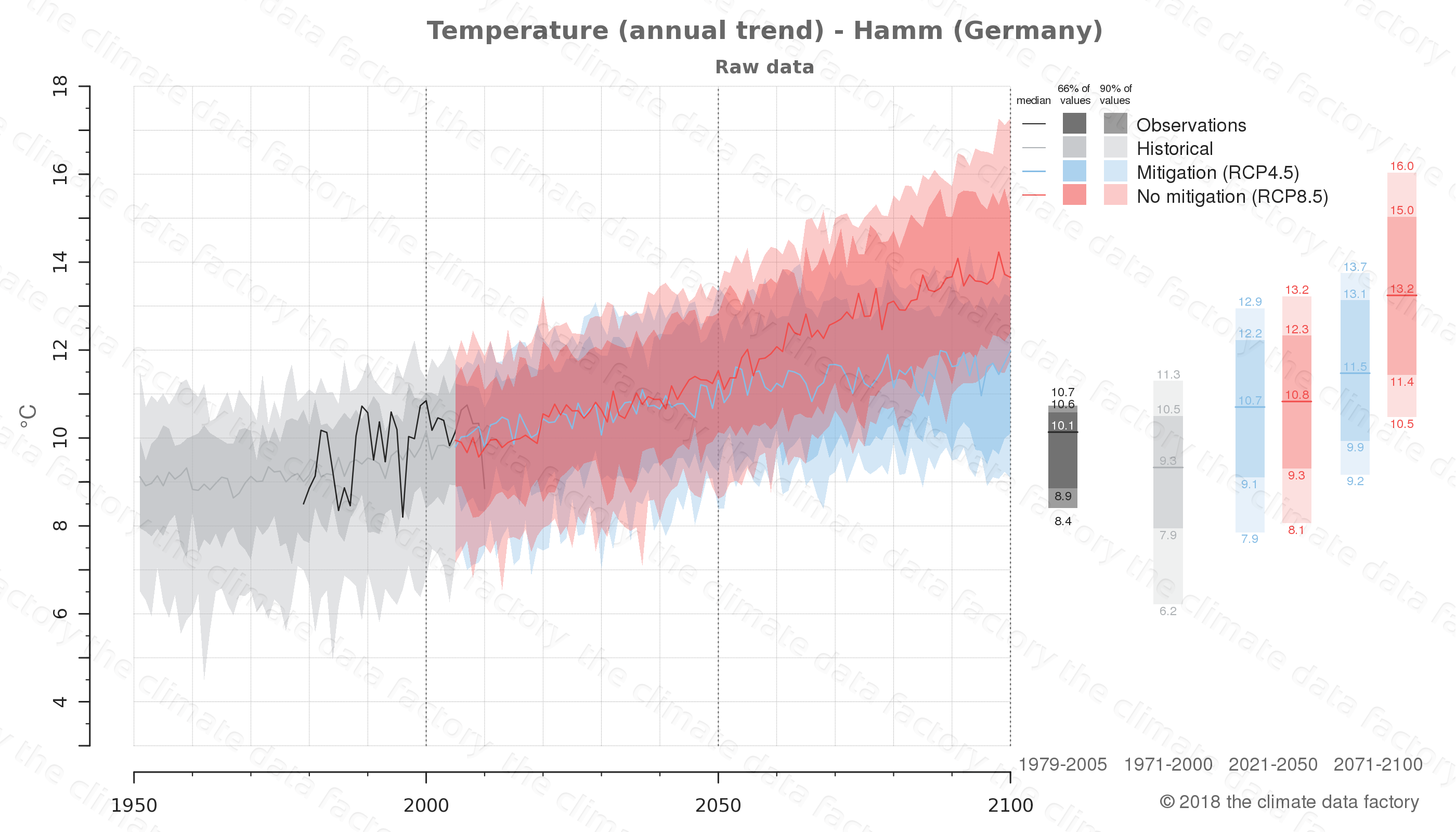 climate change data policy adaptation climate graph city data temperature hamm germany