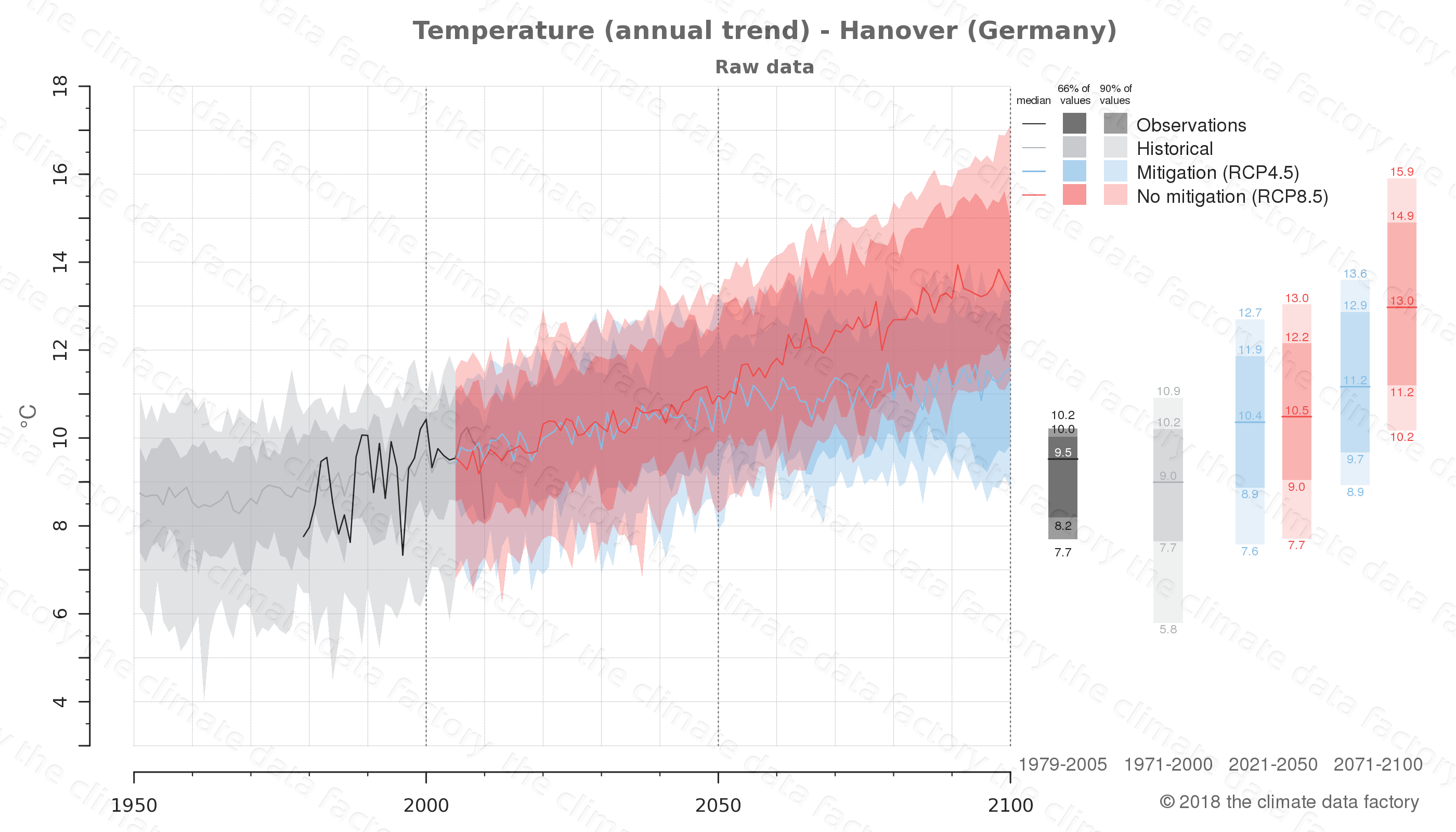 climate change data policy adaptation climate graph city data temperature hanover germany