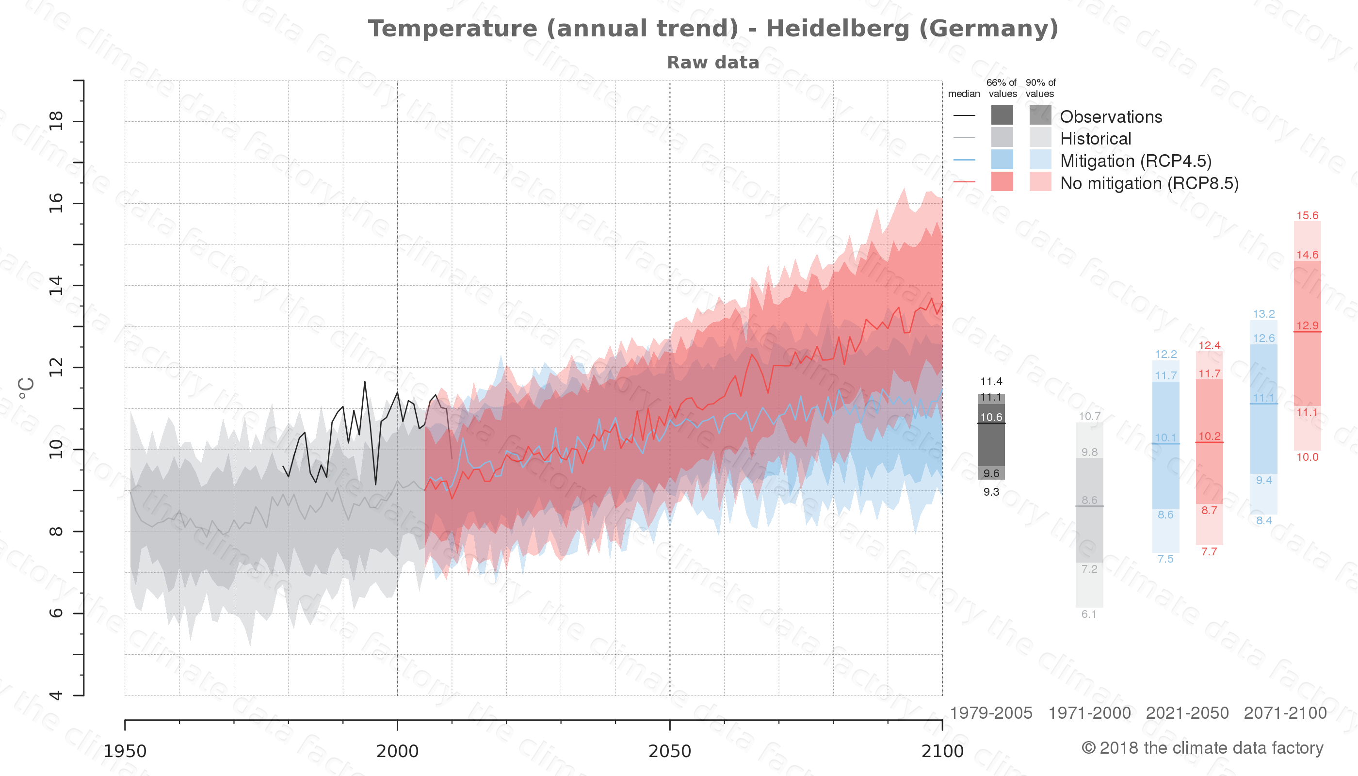 climate change data policy adaptation climate graph city data temperature heidelberg germany