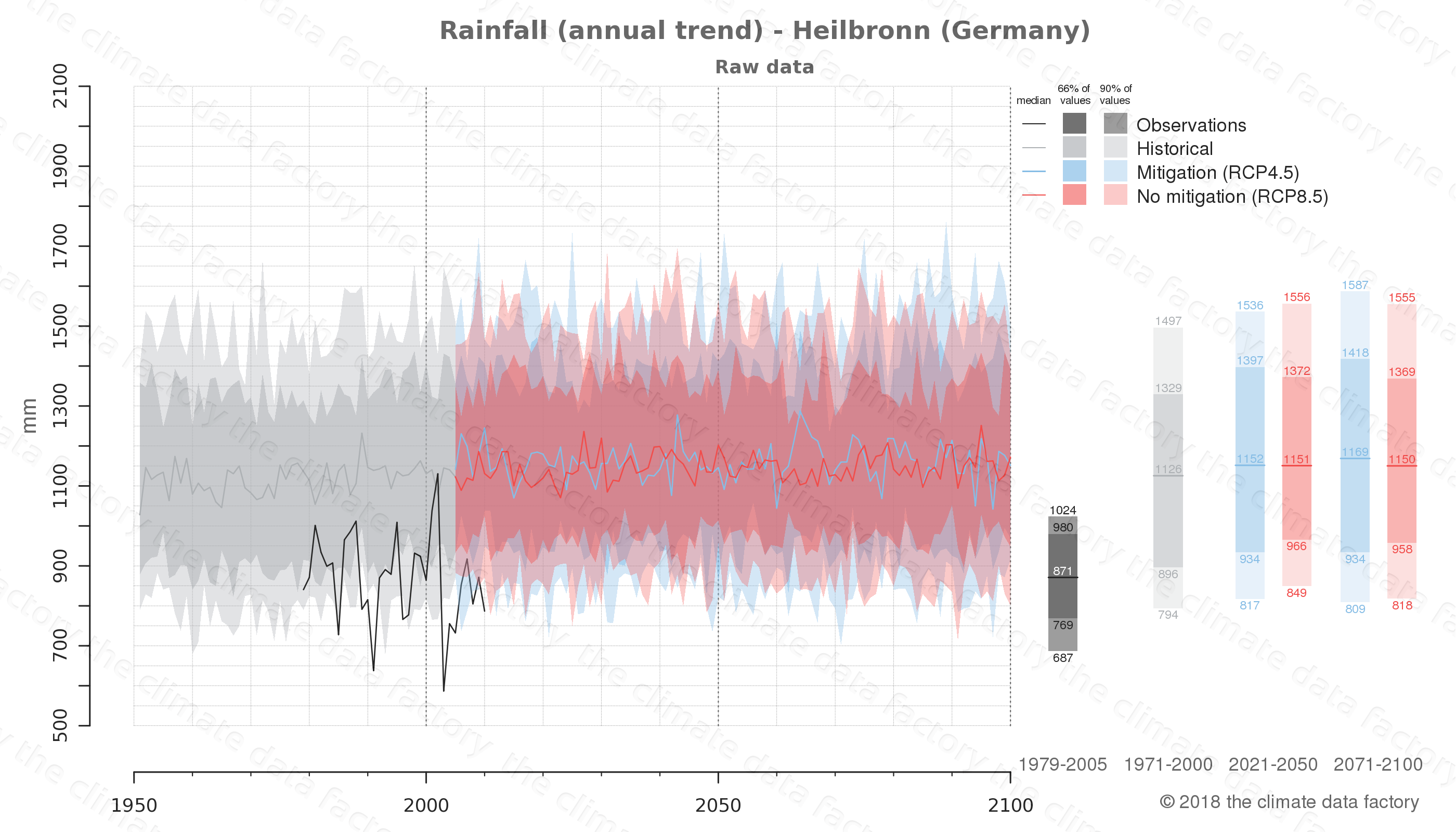 climate change data policy adaptation climate graph city data rainfall heilbronn germany