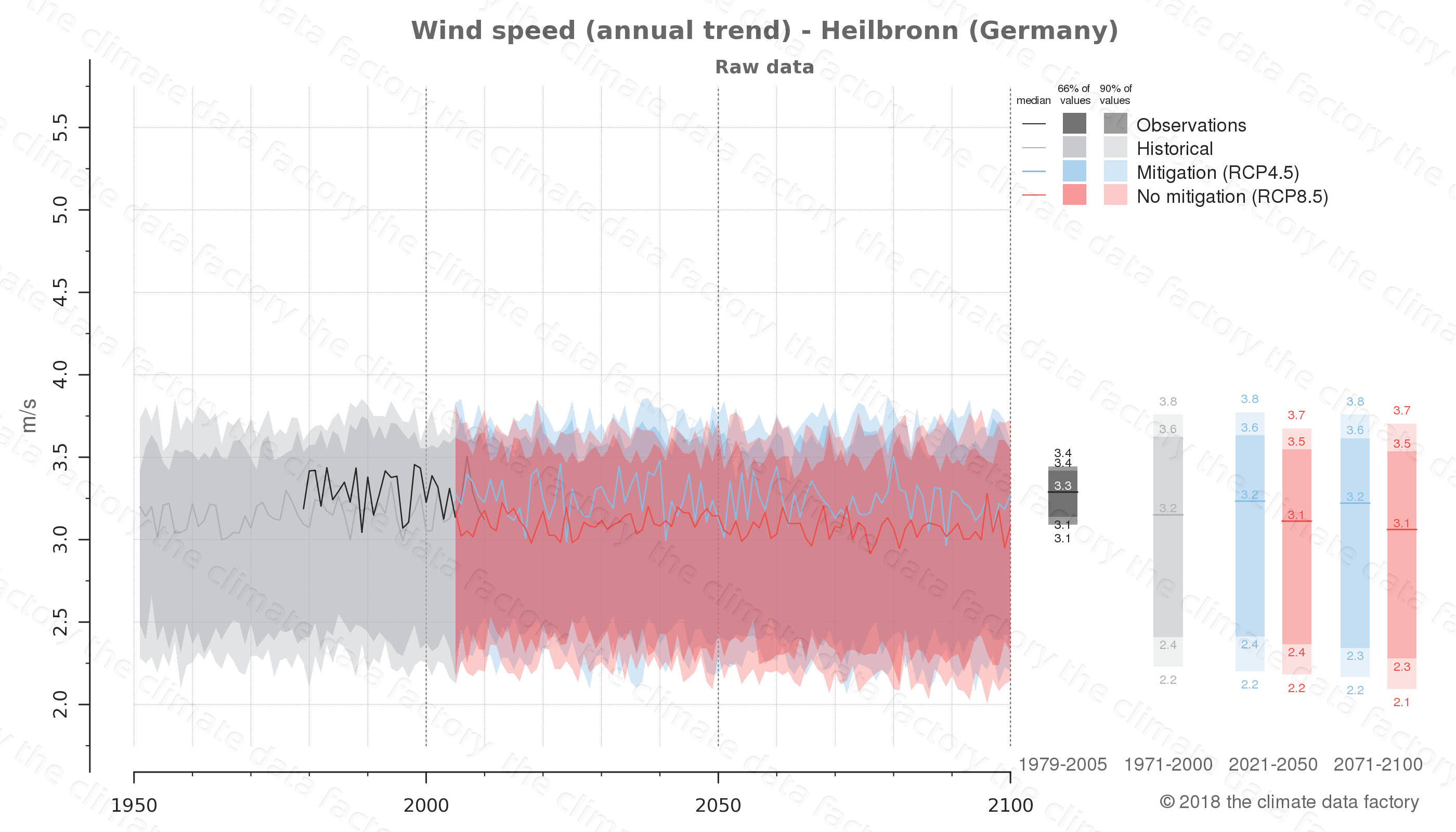 climate change data policy adaptation climate graph city data wind-speed heilbronn germany