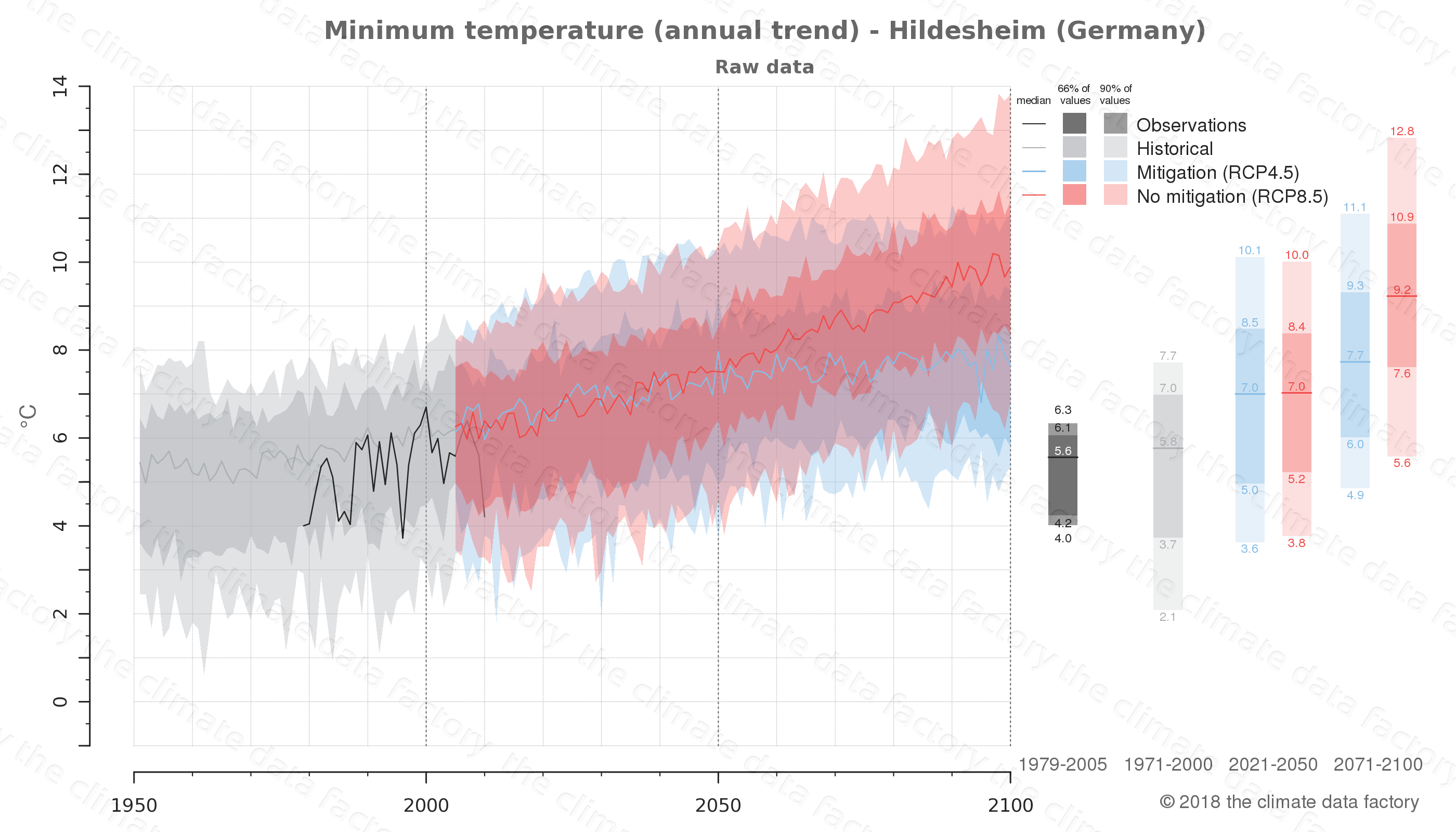 climate change data policy adaptation climate graph city data minimum-temperature hildesheim germany