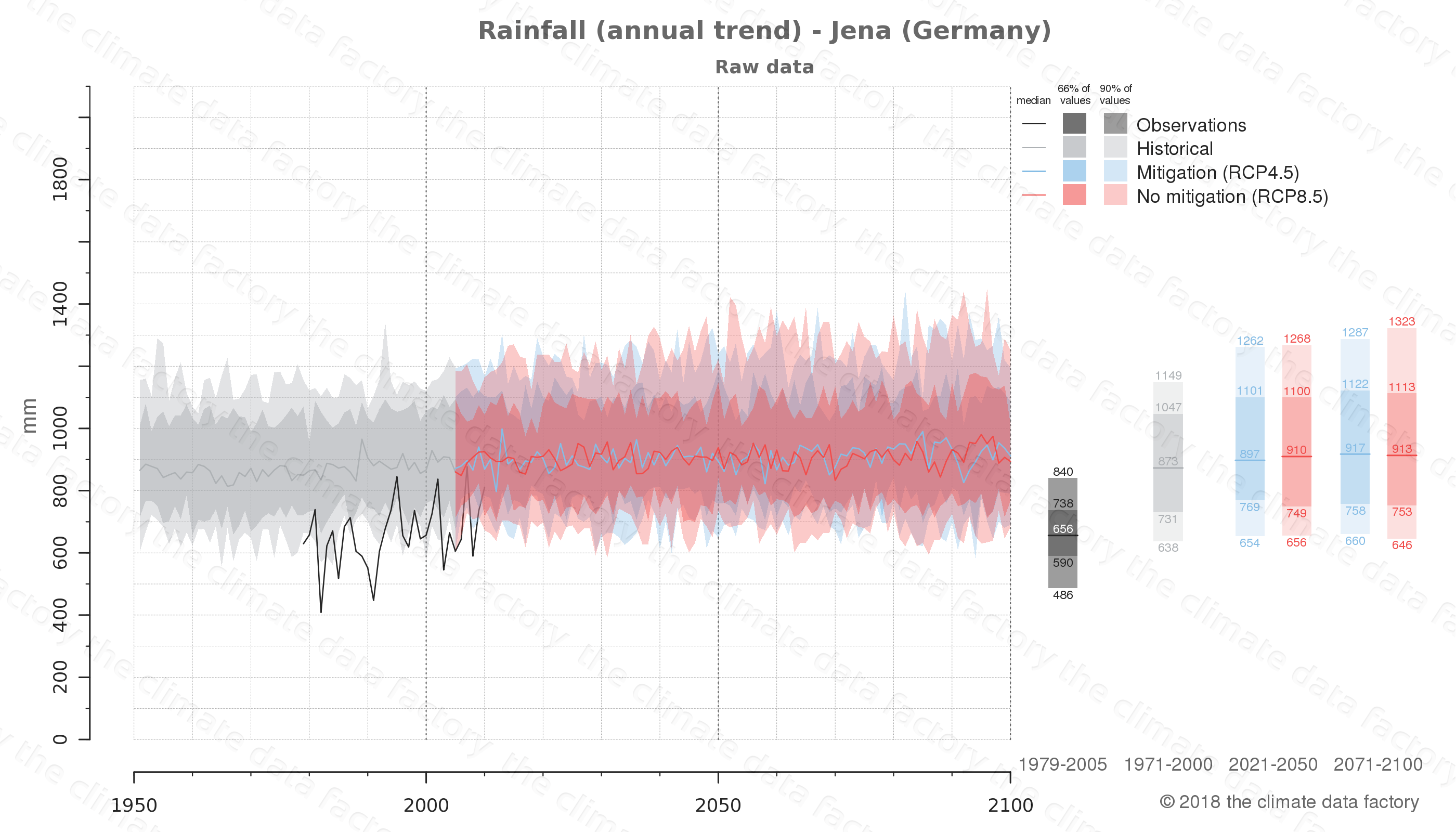 climate change data policy adaptation climate graph city data rainfall jena germany