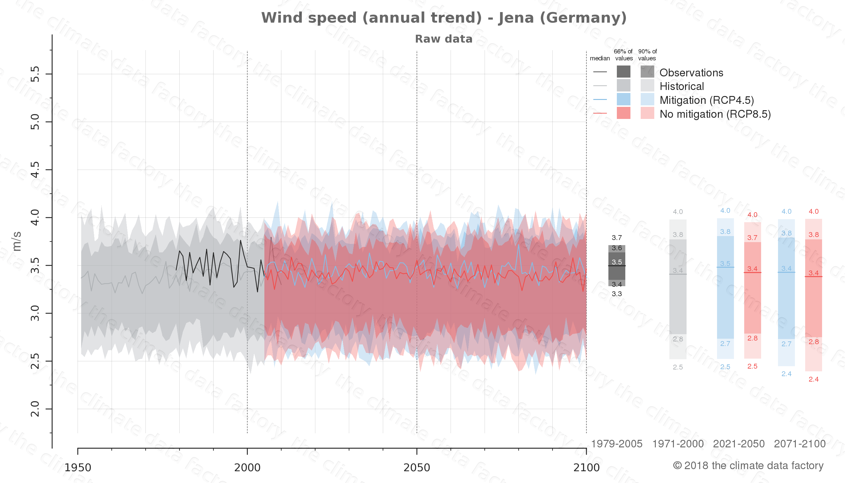 climate change data policy adaptation climate graph city data wind-speed jena germany