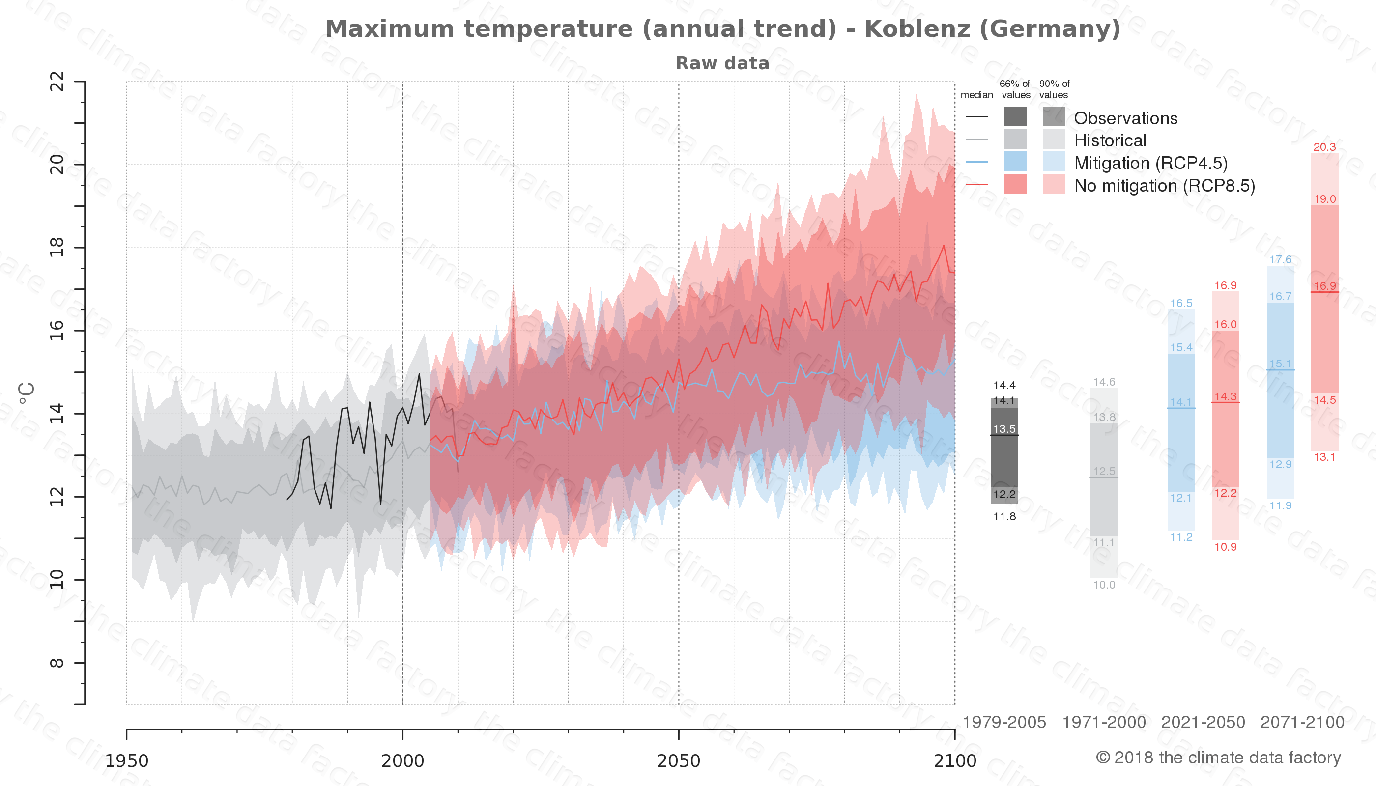 climate change data policy adaptation climate graph city data maximum-temperature koblenz germany