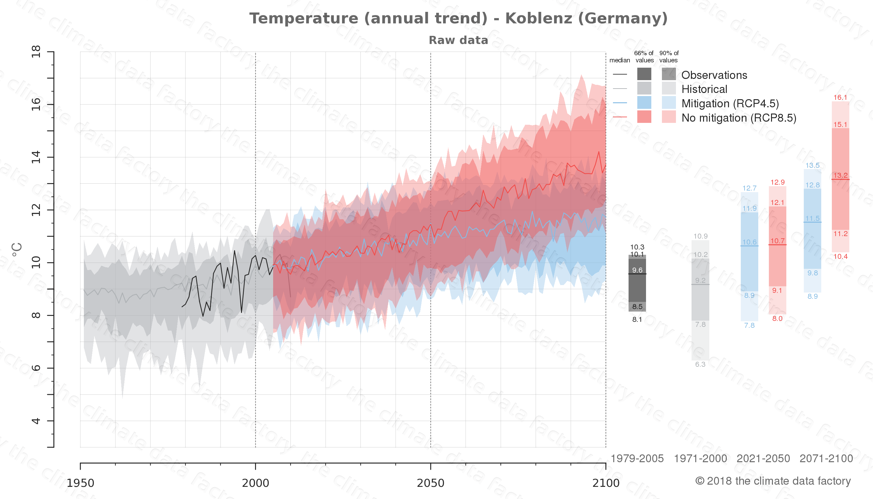 climate change data policy adaptation climate graph city data temperature koblenz germany