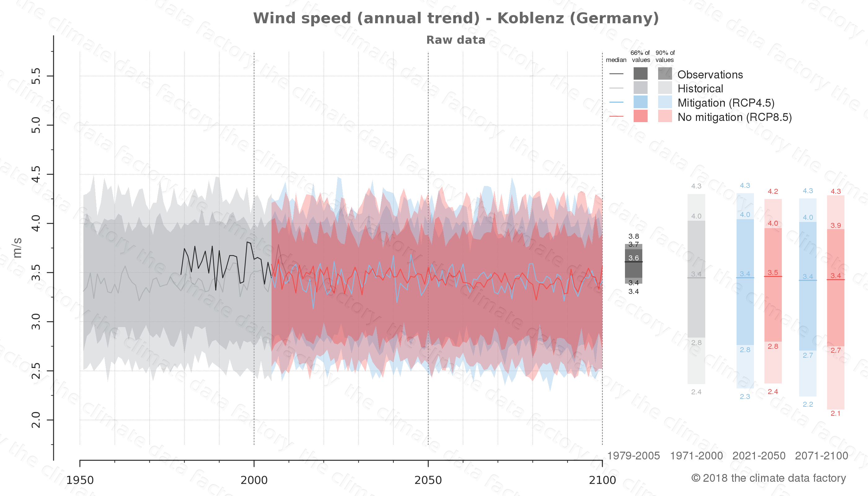 climate change data policy adaptation climate graph city data wind-speed koblenz germany