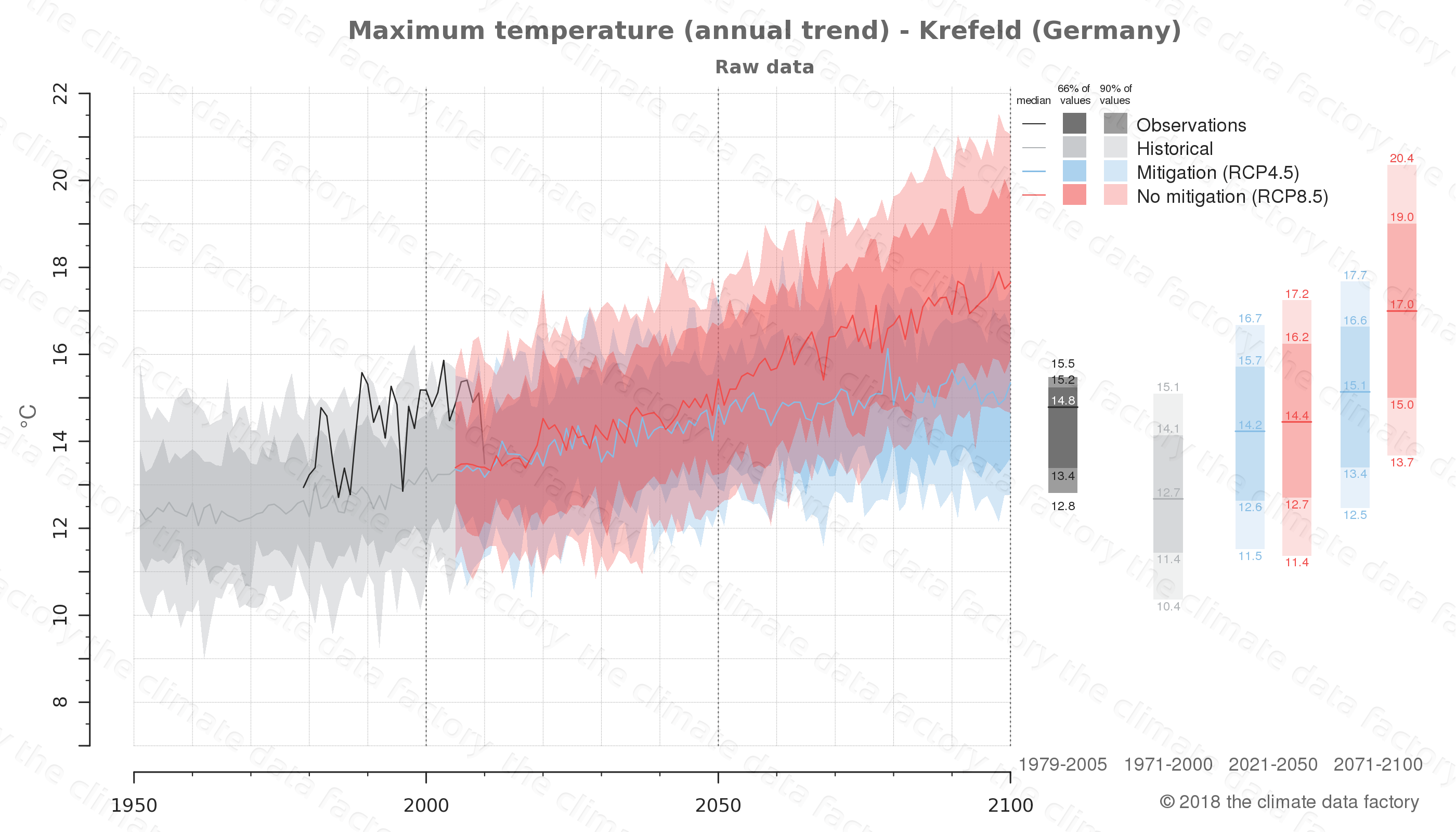 climate change data policy adaptation climate graph city data maximum-temperature krefeld germany