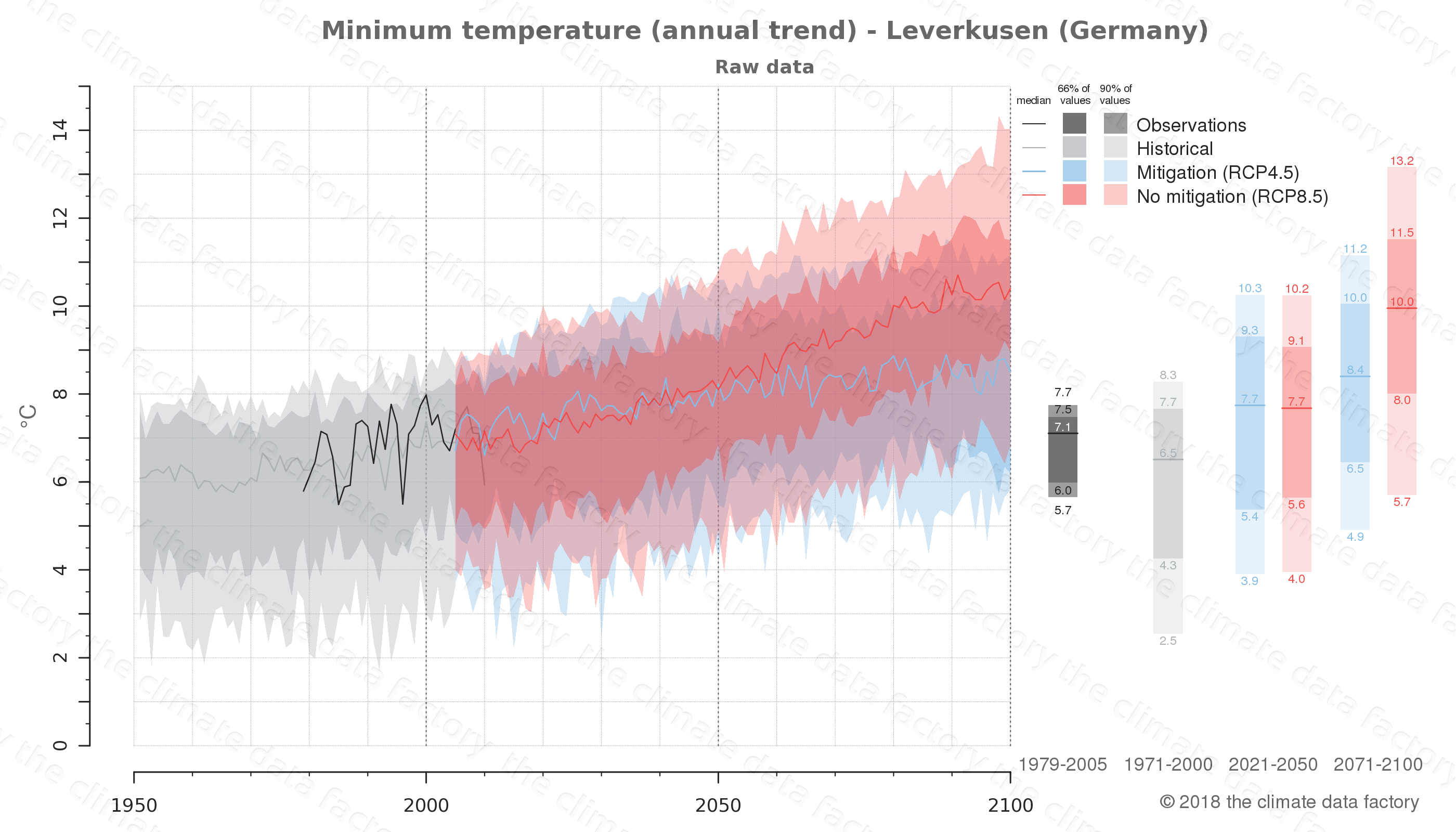 climate change data policy adaptation climate graph city data minimum-temperature leverkusen germany