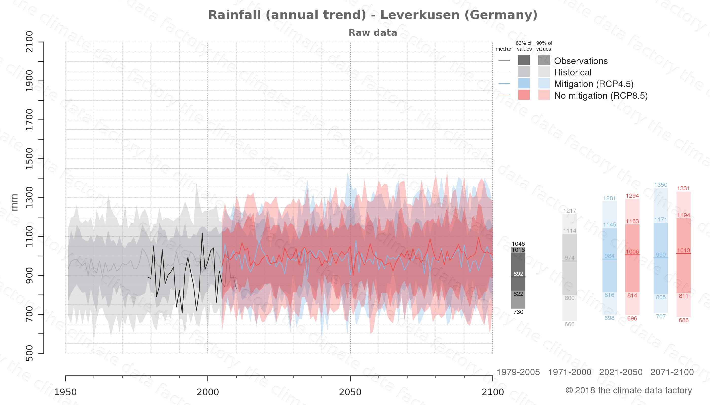 climate change data policy adaptation climate graph city data rainfall leverkusen germany