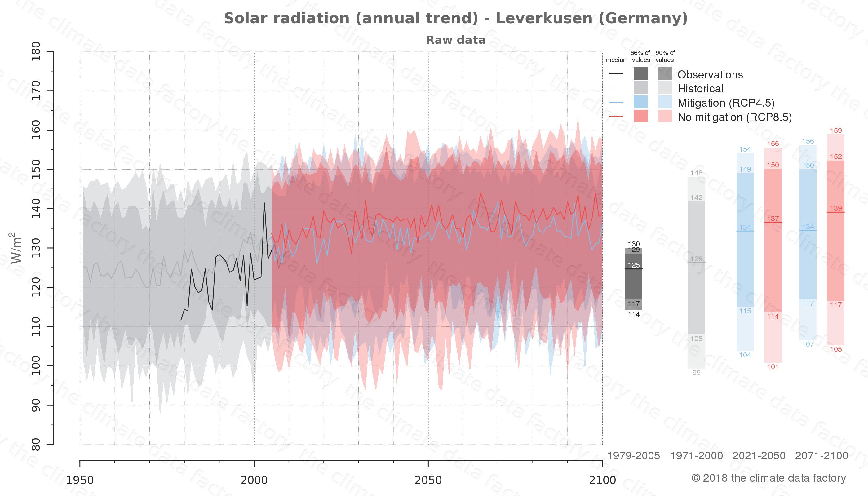 climate change data policy adaptation climate graph city data solar-radiation leverkusen germany